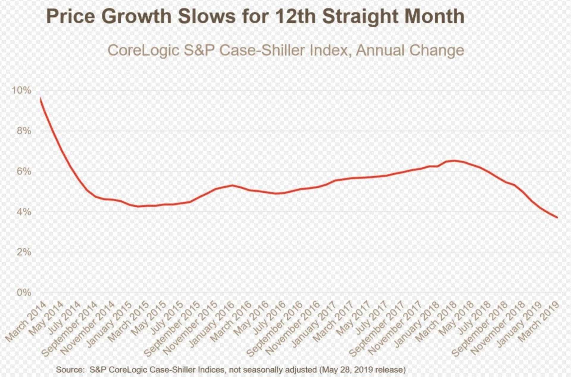 Home price growth slows for 12th straight month