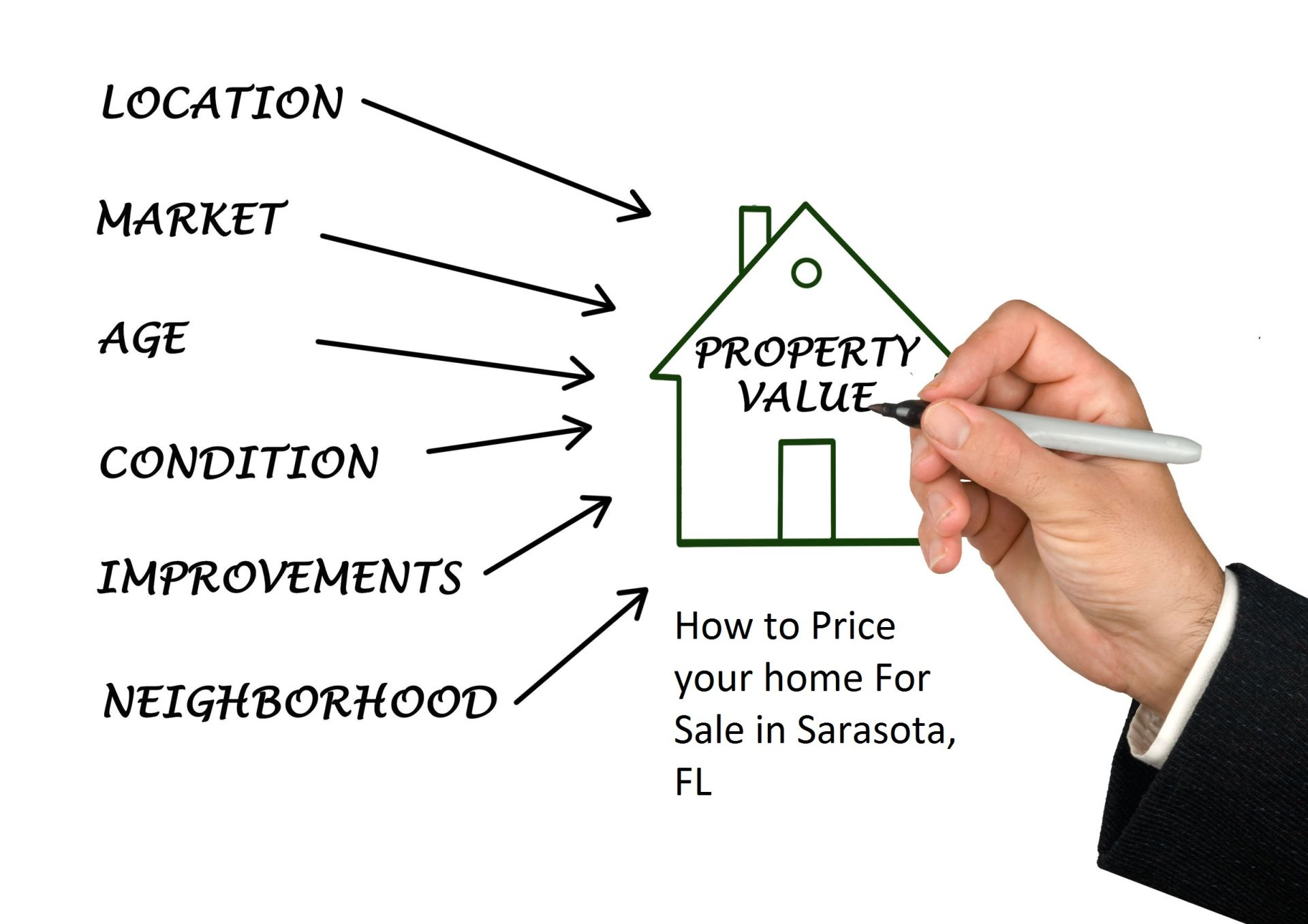 Guide On How To Price Your Home For Sale in Sarasota, FL