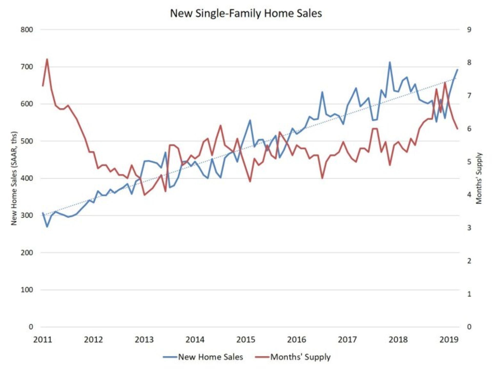 New Home Sales Rise in March with Lower Rates