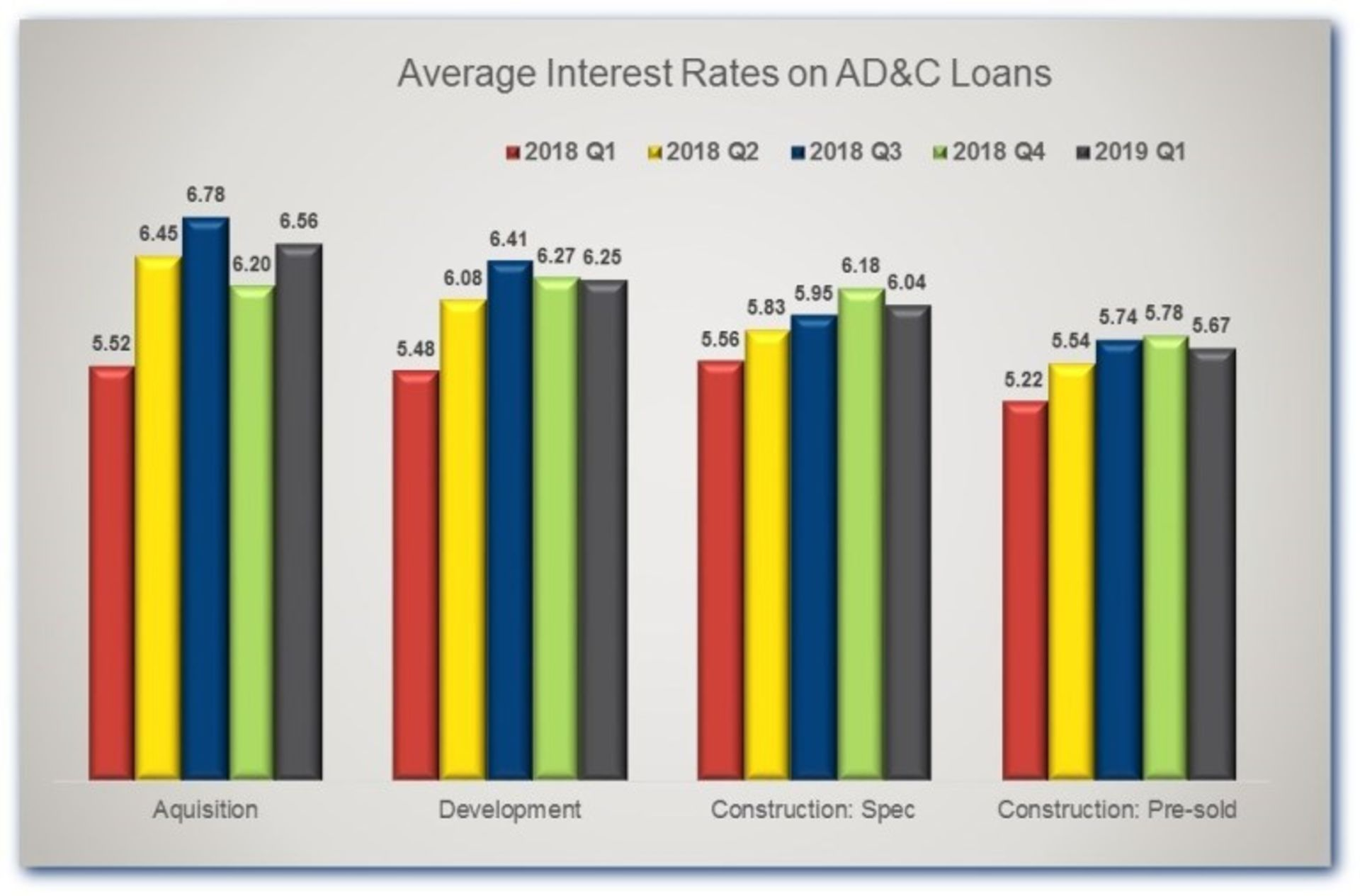 Rates on Construction Loans Back Off Slightly in the First Quarter