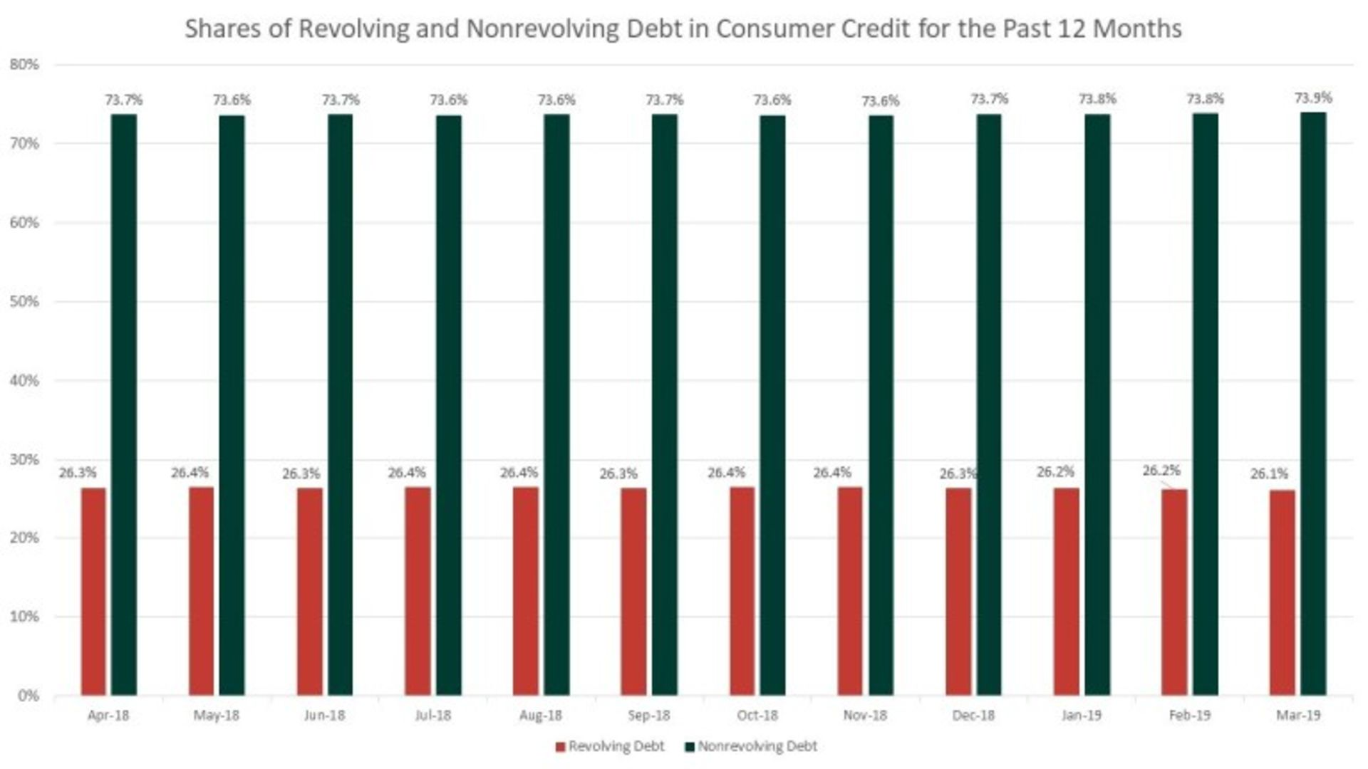 Consumer Credit Increases in March