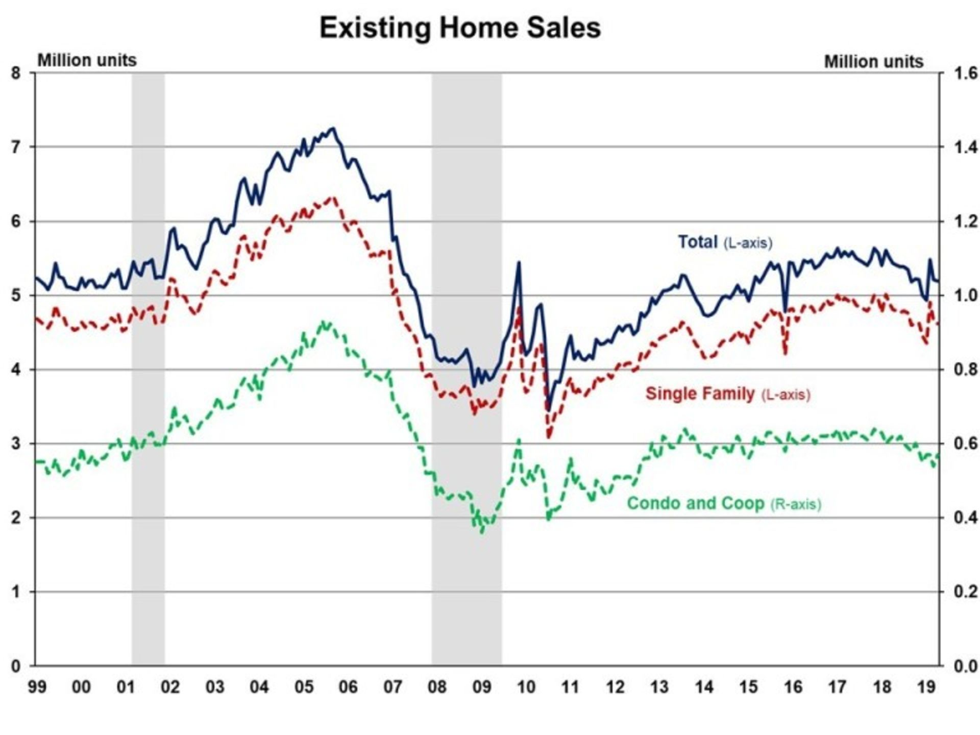 Existing Home Sales Slightly Down in April