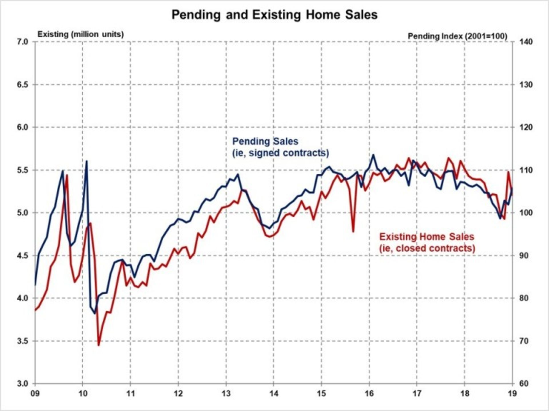 Pending Home Sales Climbed in March