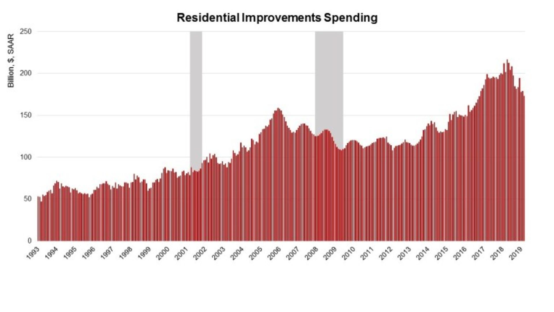 Spending on Residential Improvements Edges Down in March