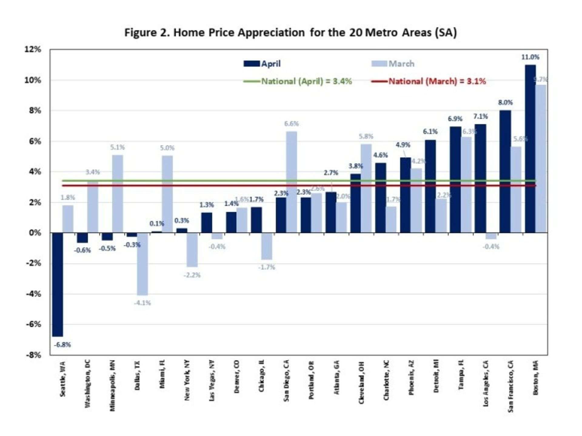 Home Price Gains Continued to Slow in April