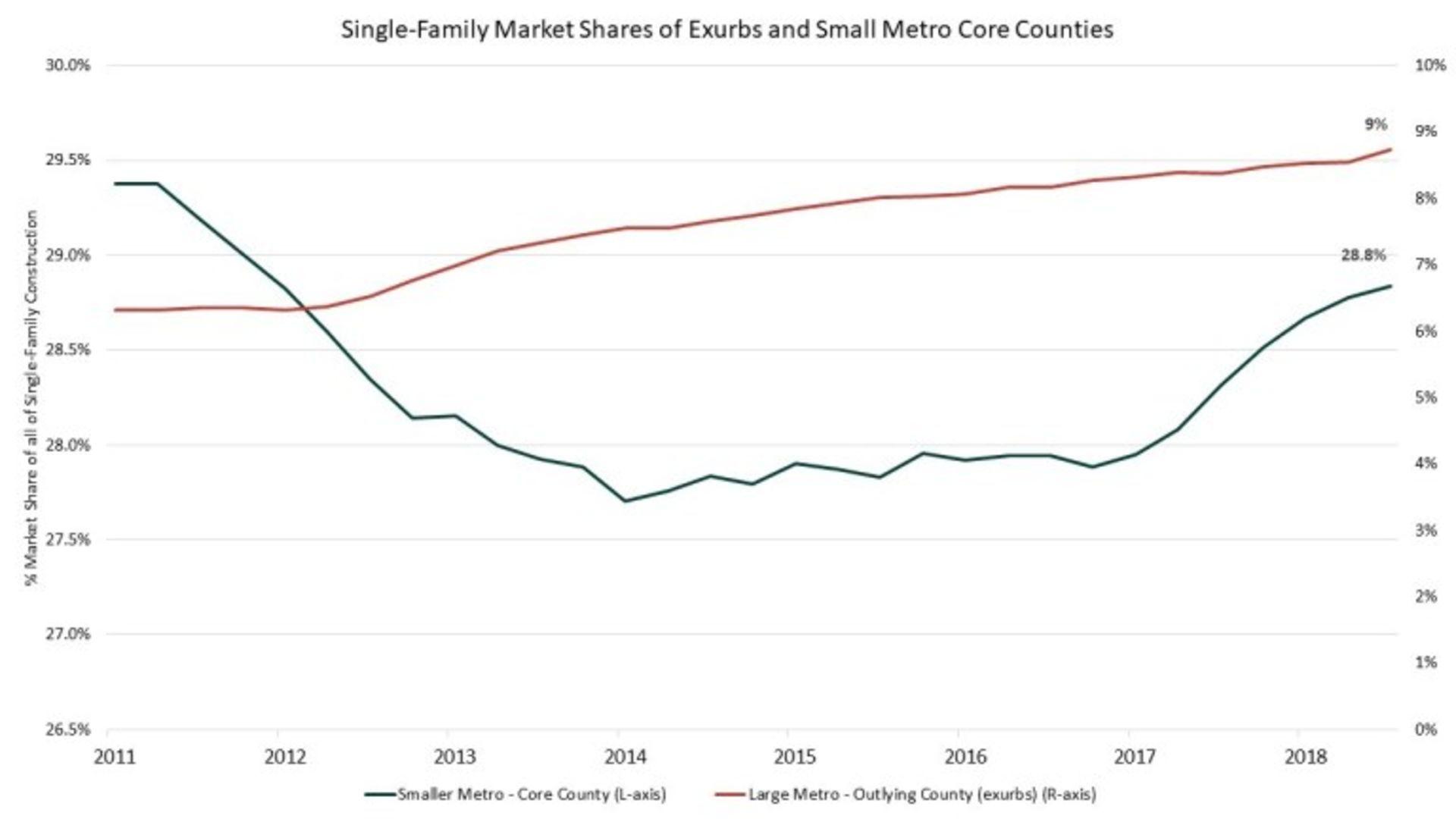 Single-Family Market Share Change