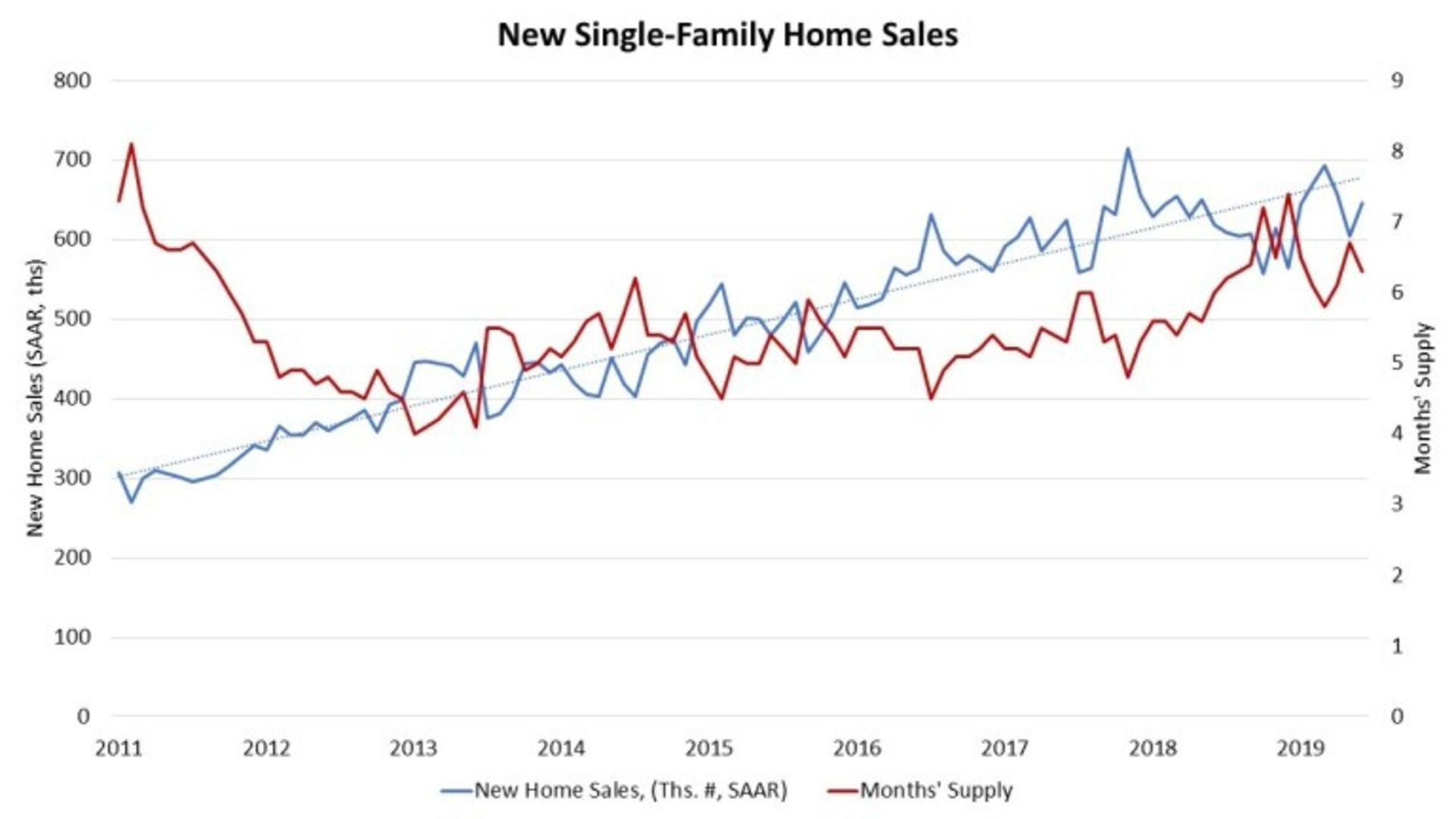 Housing Affordability Causes Ongoing Challenges in New Home Sales in June
