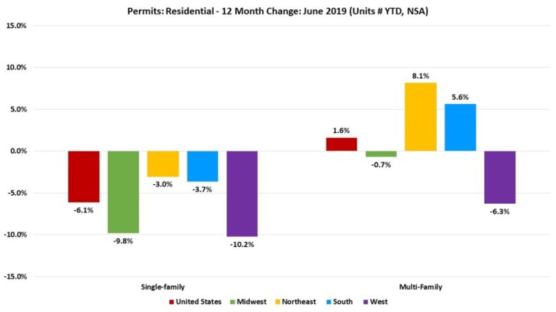 Decline in Single-Family Permits Continues For The First Half of 2019
