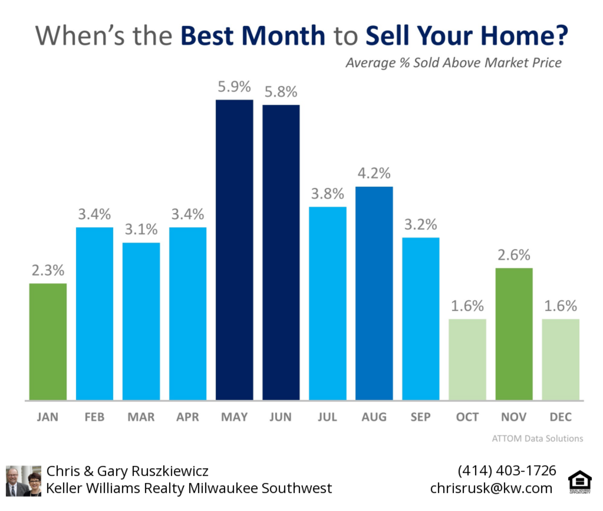 Data Says May is the Best Month to Sell Your Home
