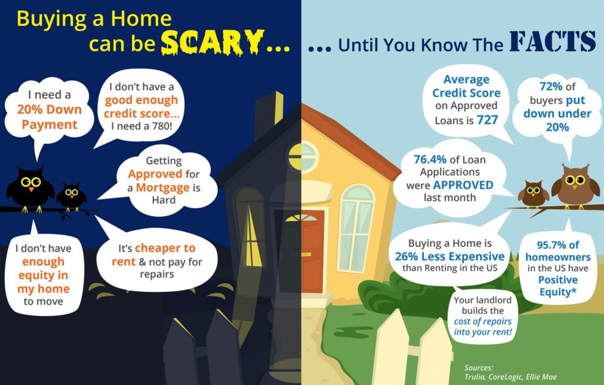 Buying a Home Can Be Scary Until You Know the Facts!