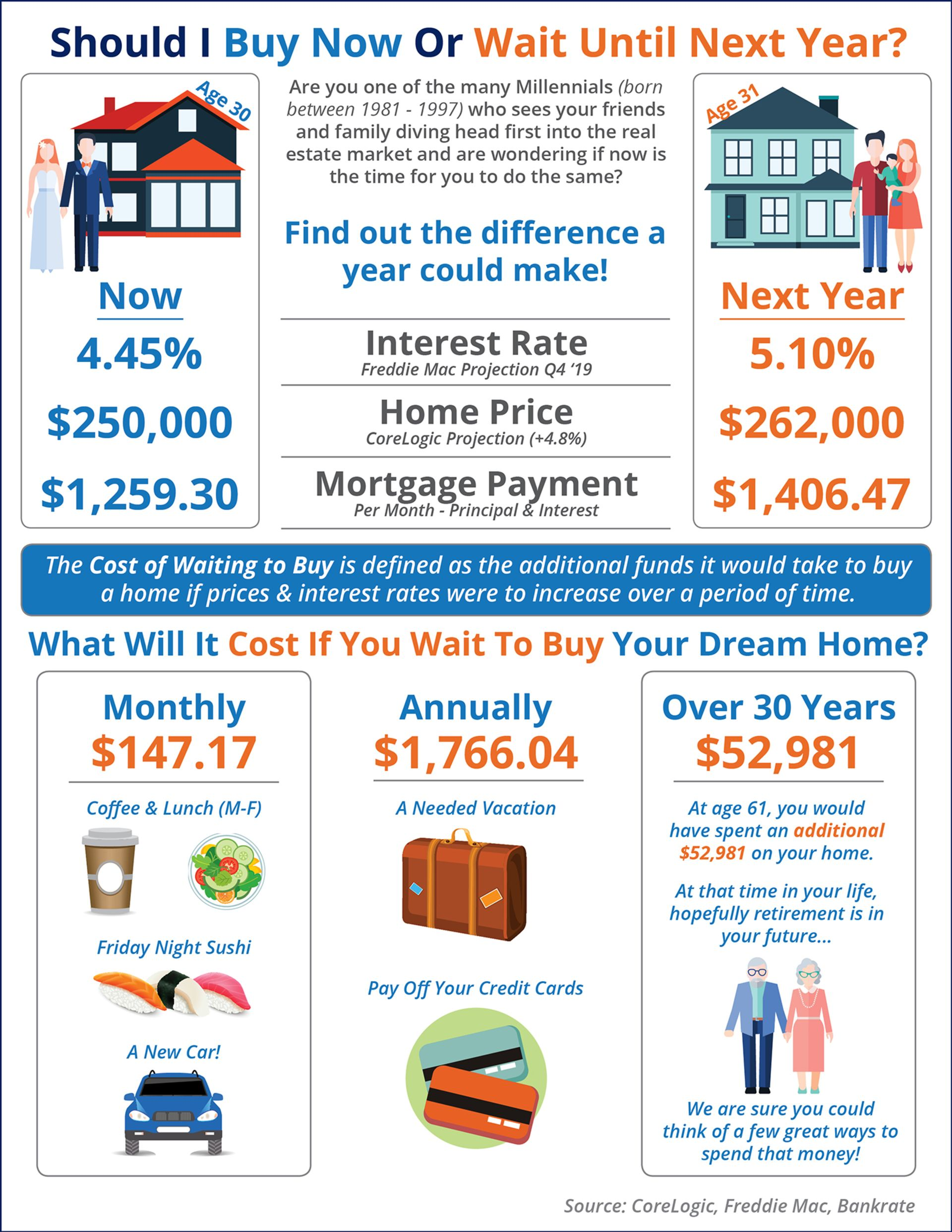 What is the Cost of Waiting Until NextYear to Buy?