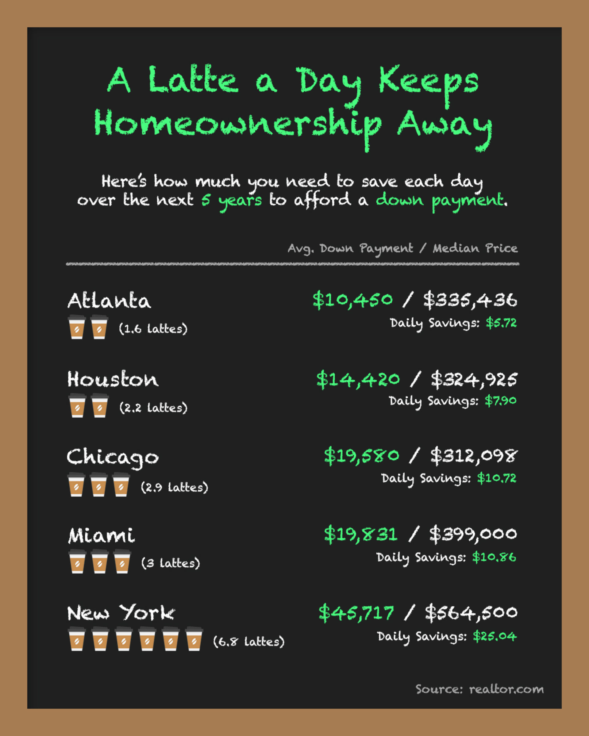 A Latte A Day Keeps the Homeownership Away