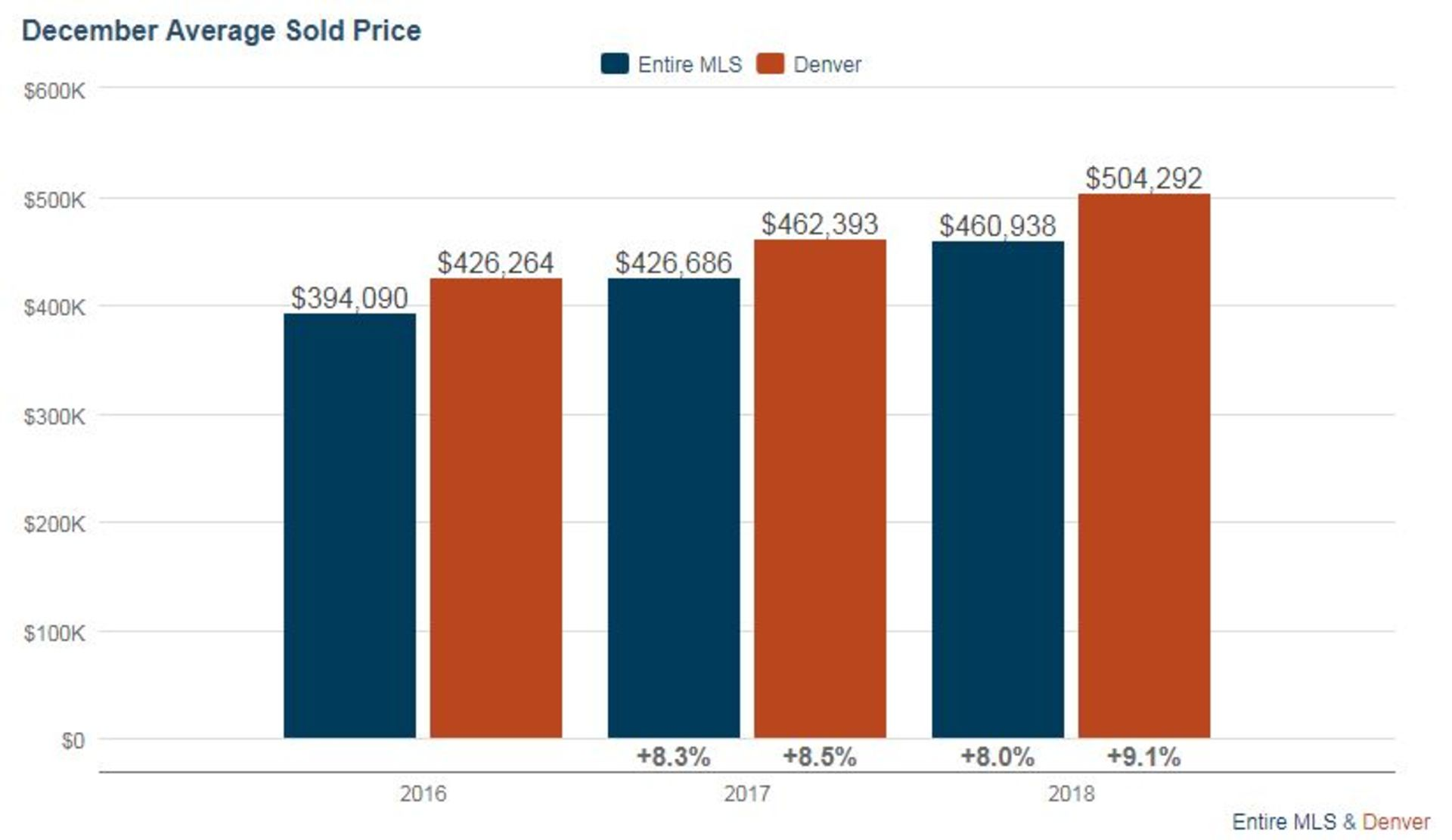 Denver Real Estate Market Key Metric Update – January 2019