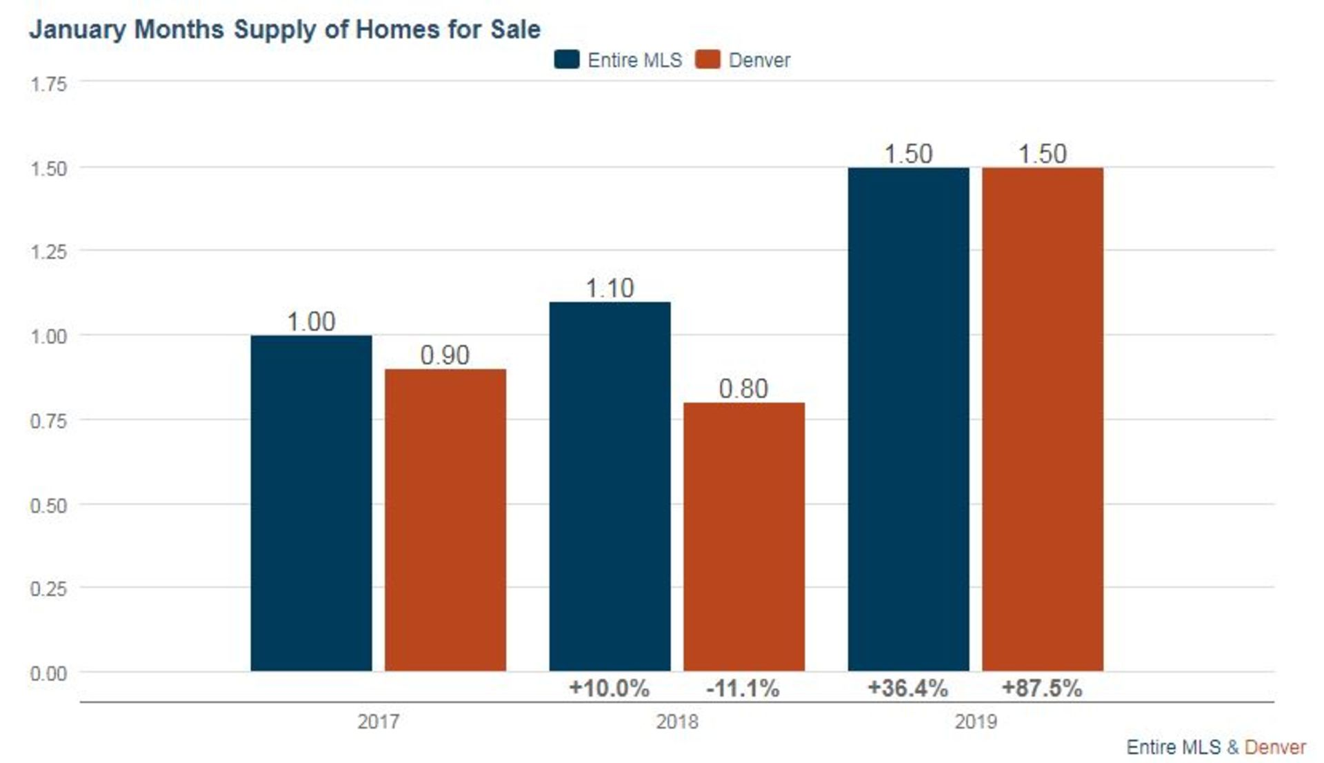 Denver Real Estate Market Update – February 2019
