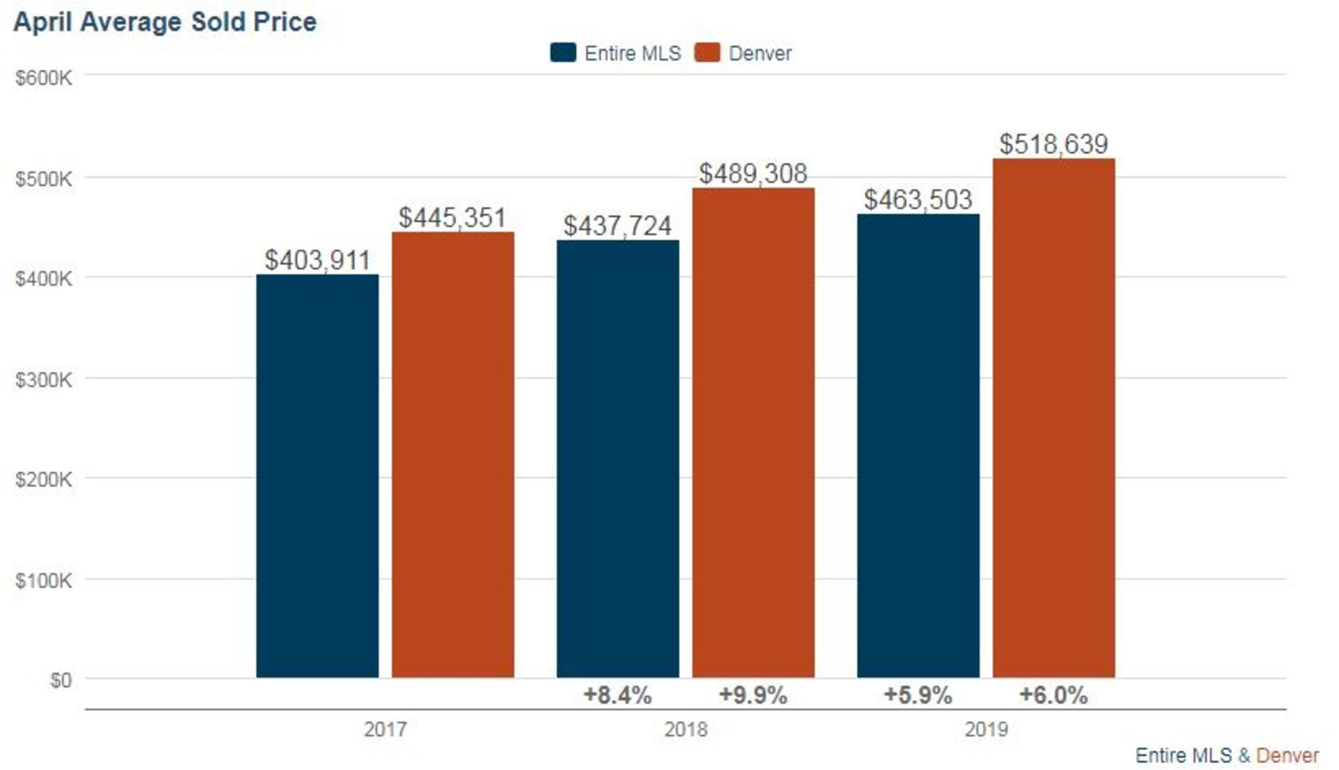 Denver Real Estate Market Update – May 2019