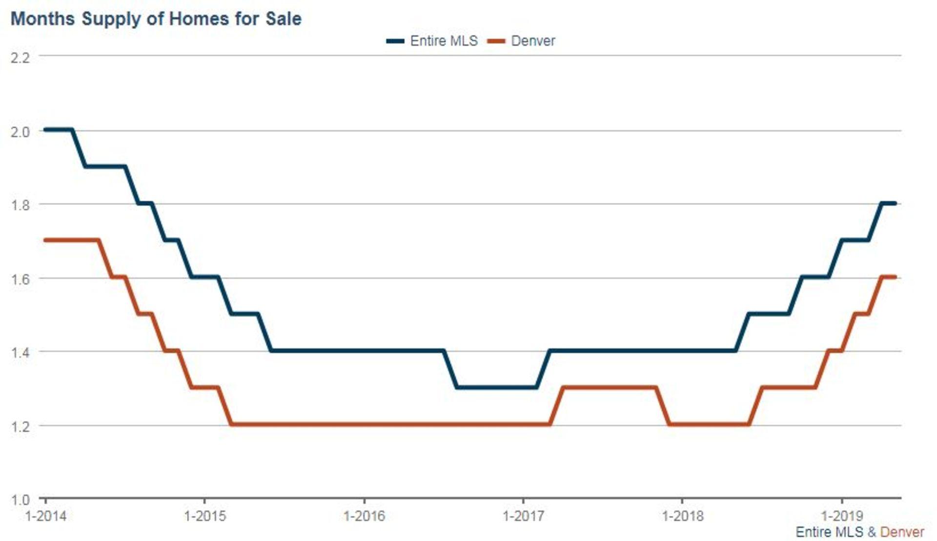 Denver Real Estate Market Update – June 2019