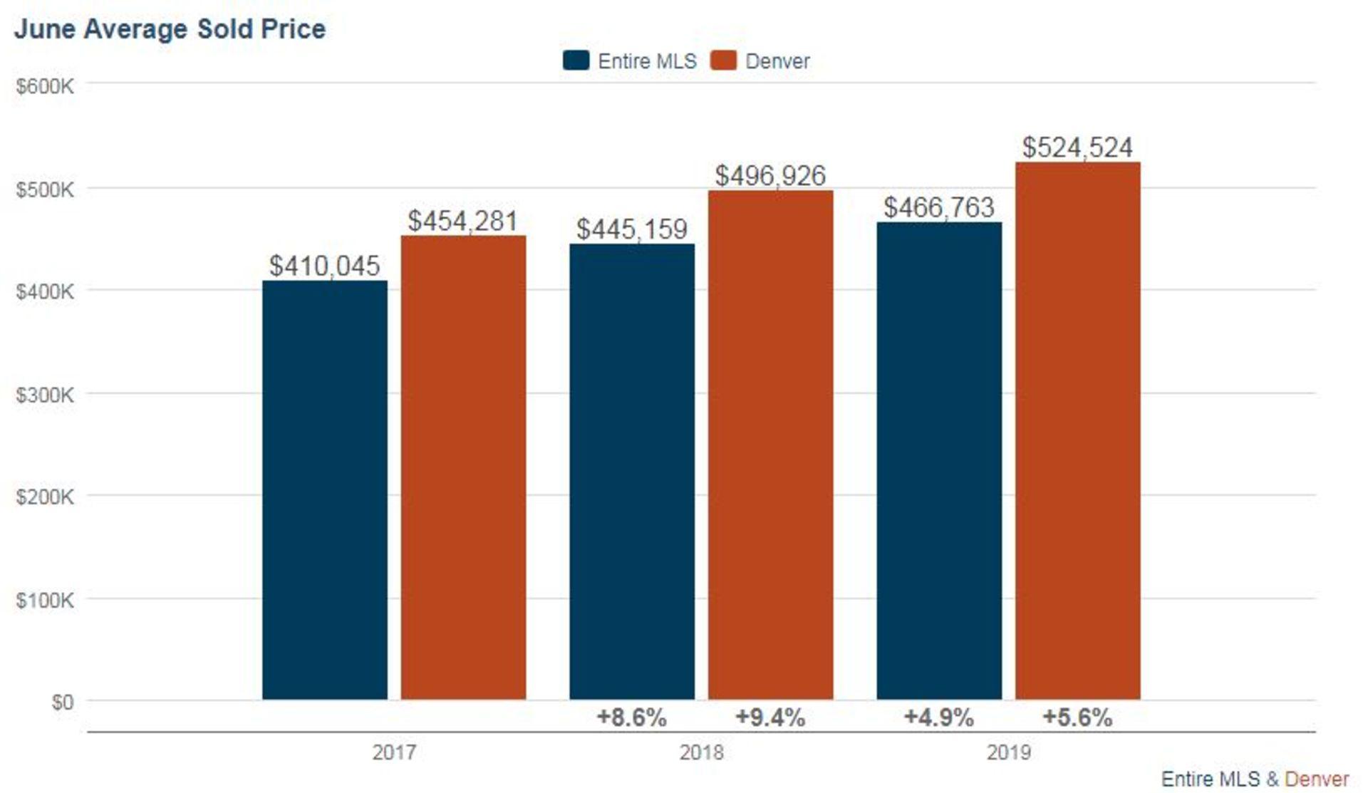 Denver Real Estate Market Update – July 2019