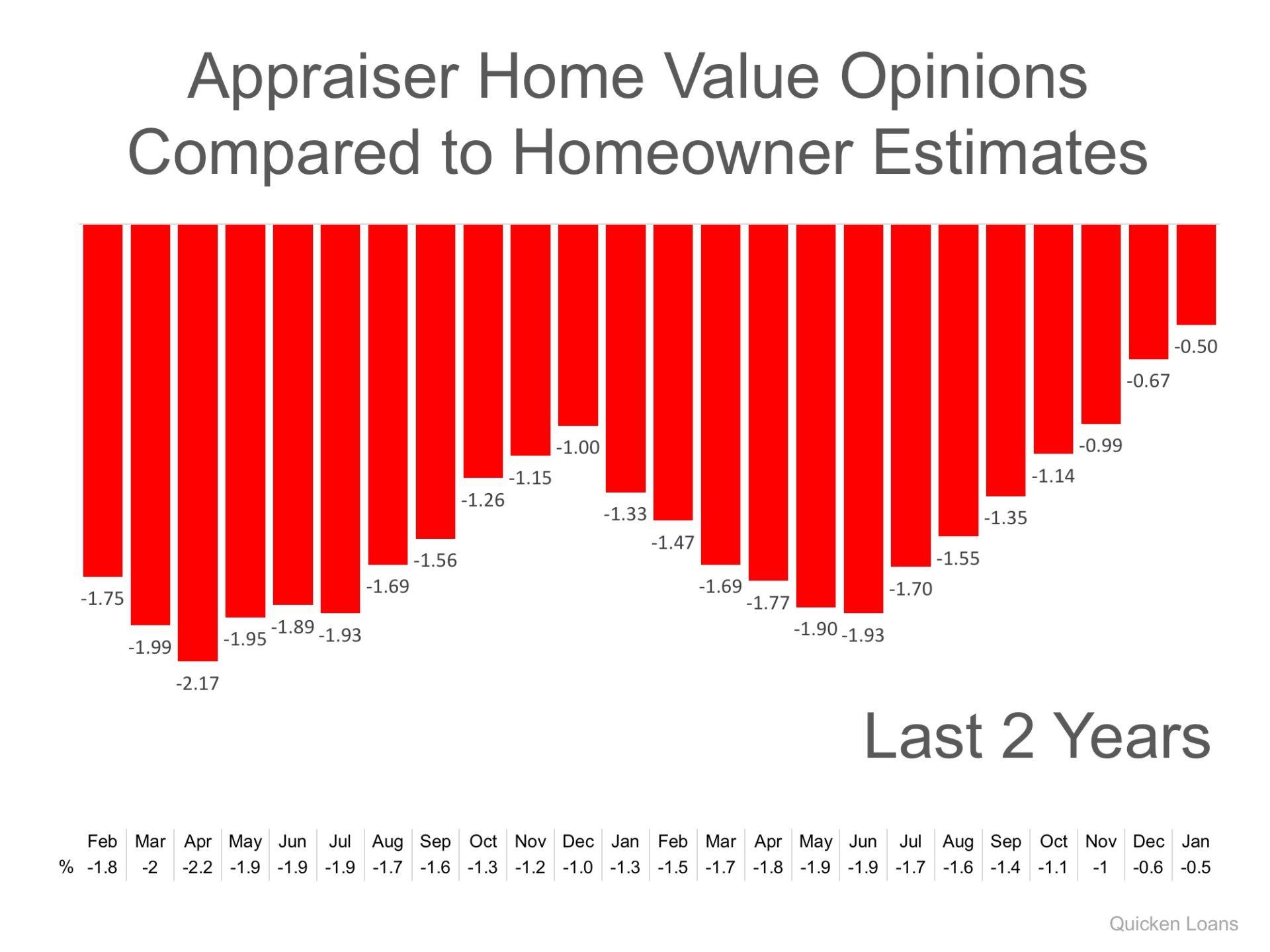 Gap Between Homeowners & Appraisers Narrows to Lowest Mark in 2 Years