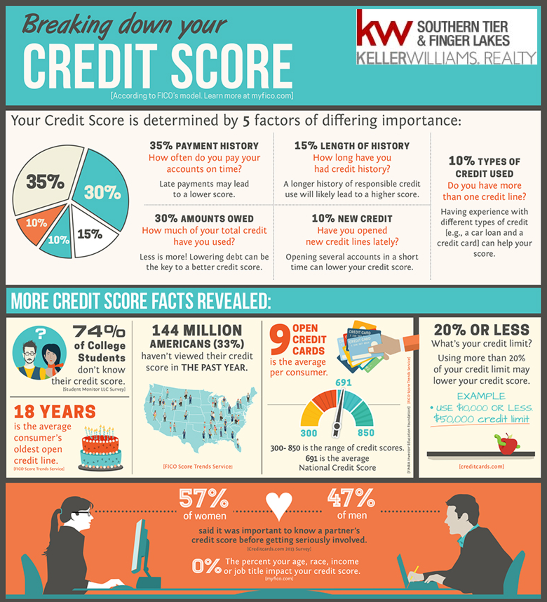 Break Down Your Credit Score!