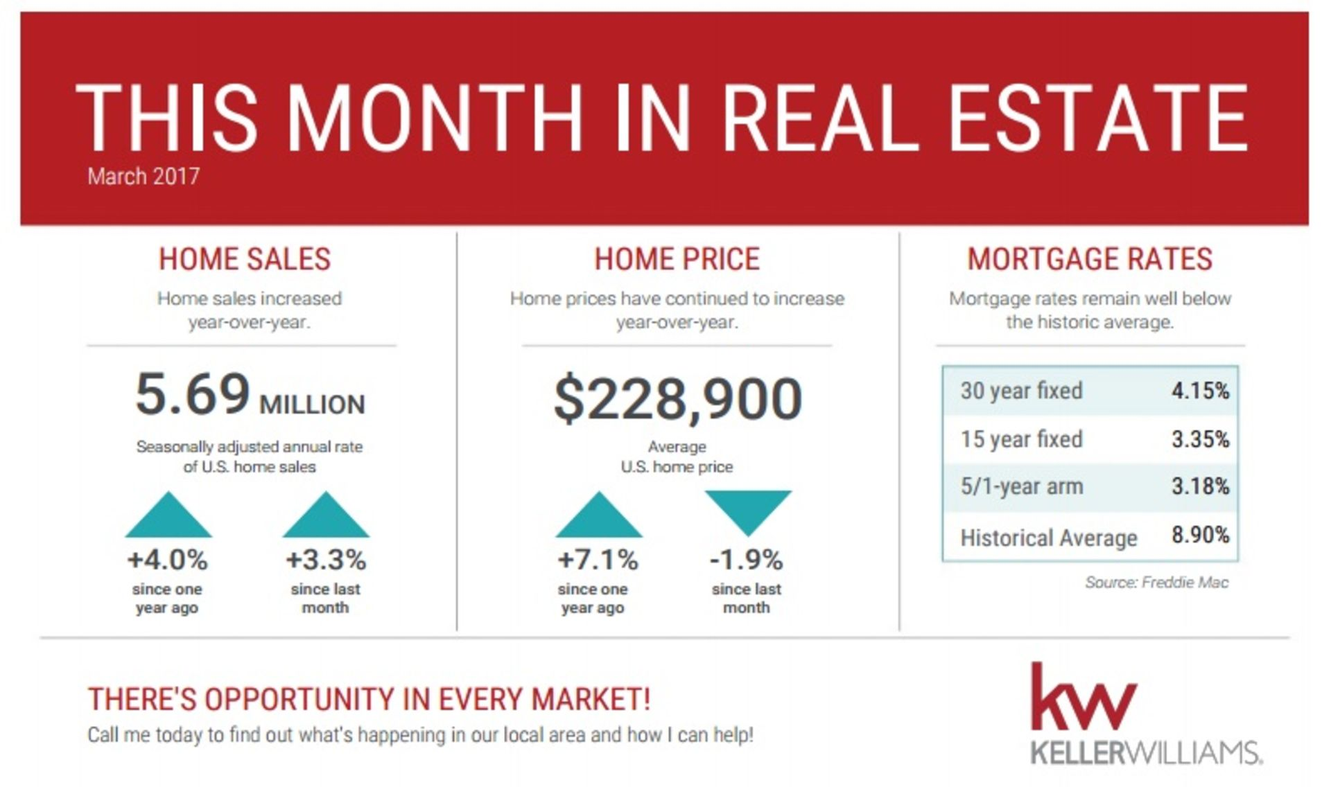 This Month In Real Estate-March 2017