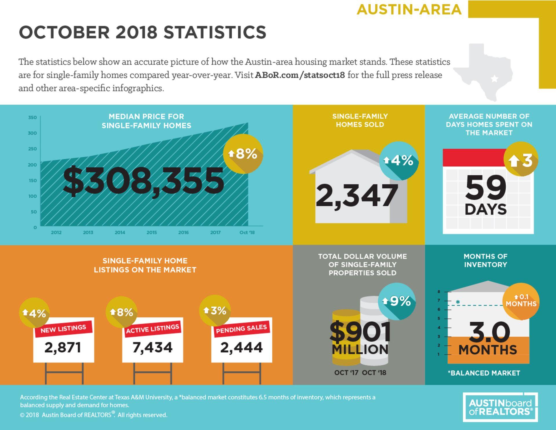 October 2018 Statistics