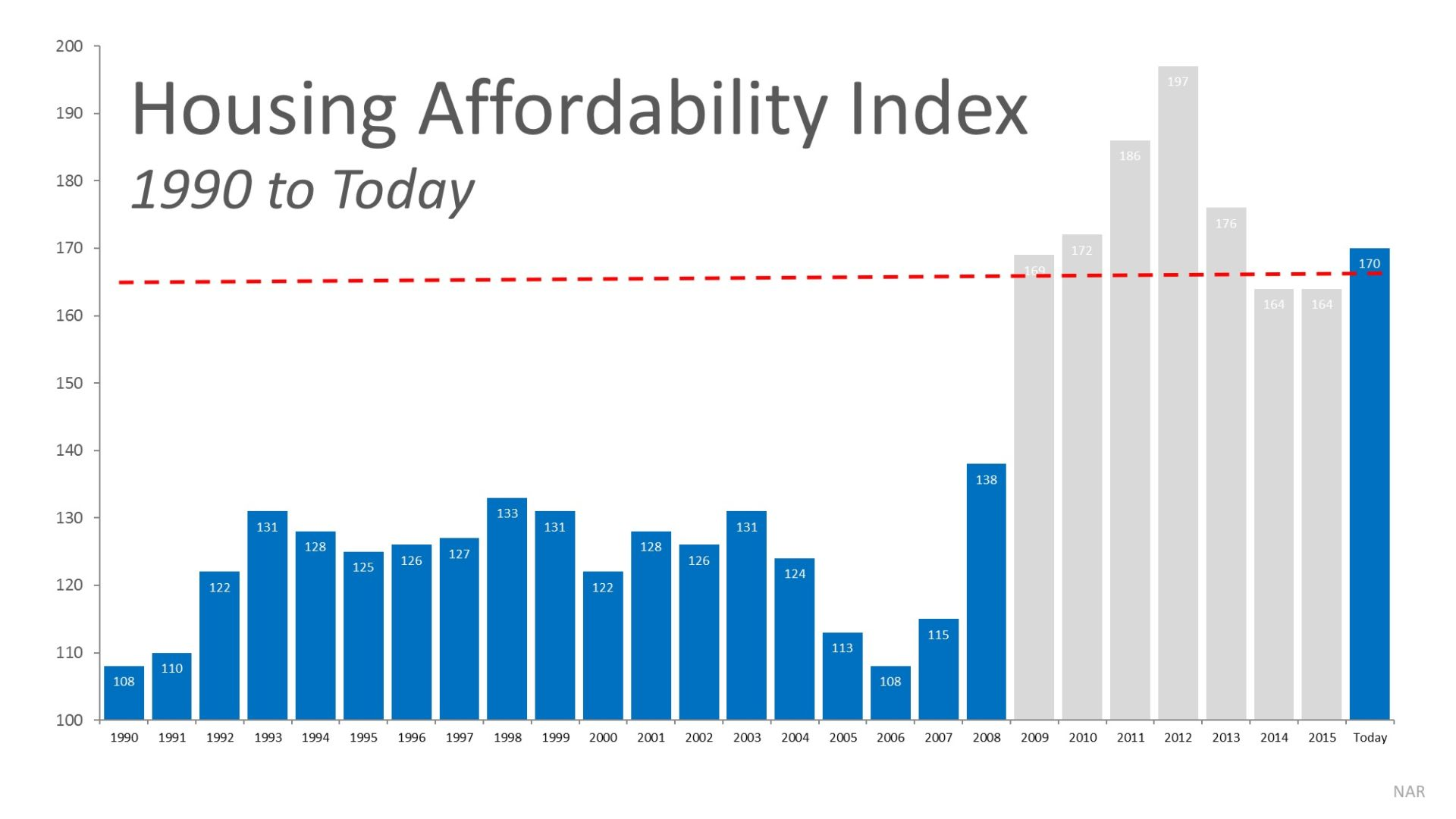 Will Housing Affordability be a Challenge in 2017?