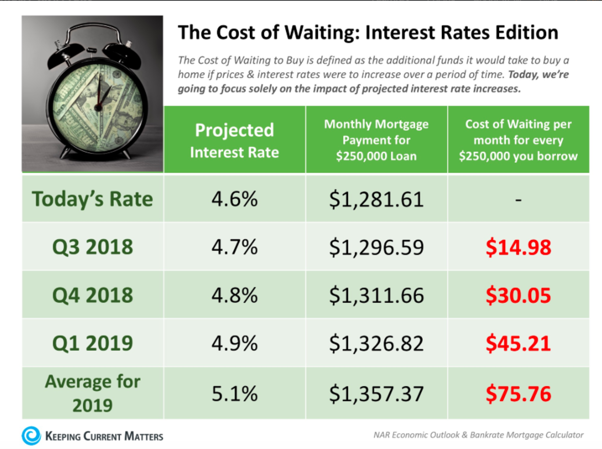 How Interest Rates Effect Your Home Purchase