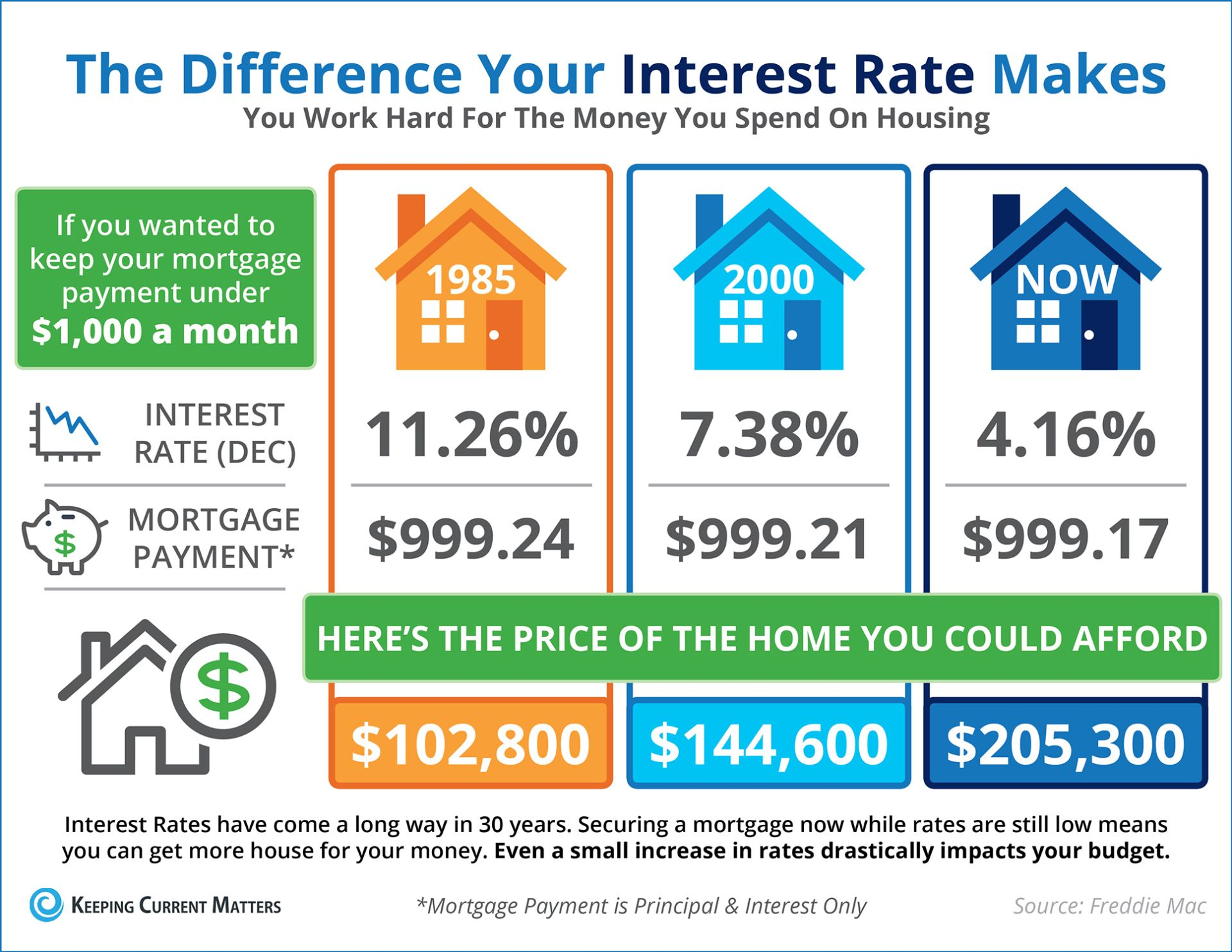 How much home can you purchase with today's interest rate