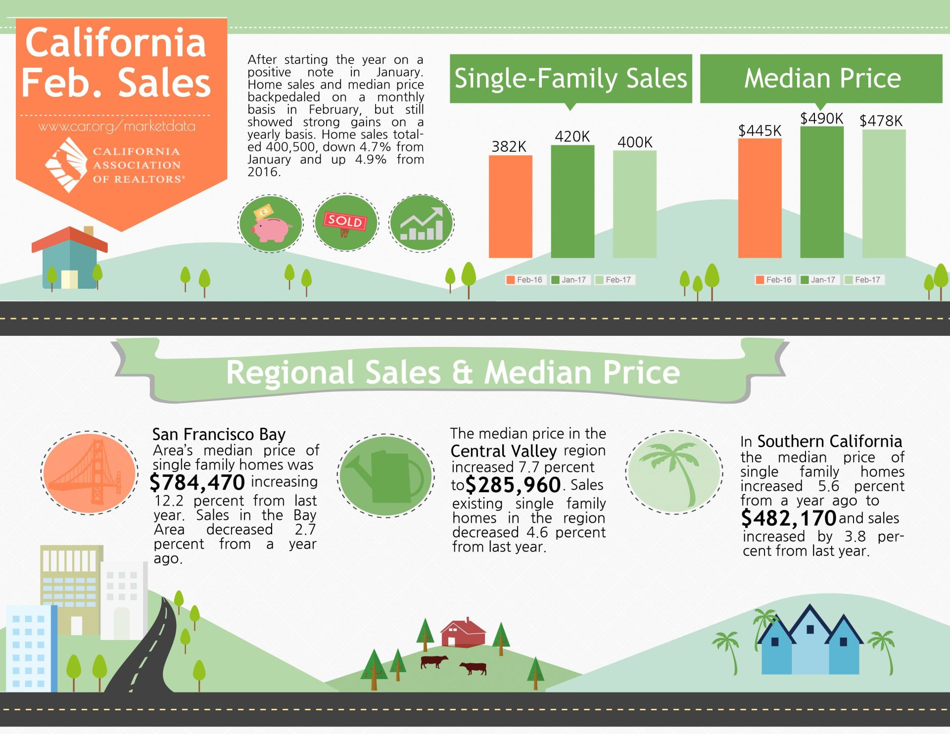 Median home price increases 5.6% in So Cal