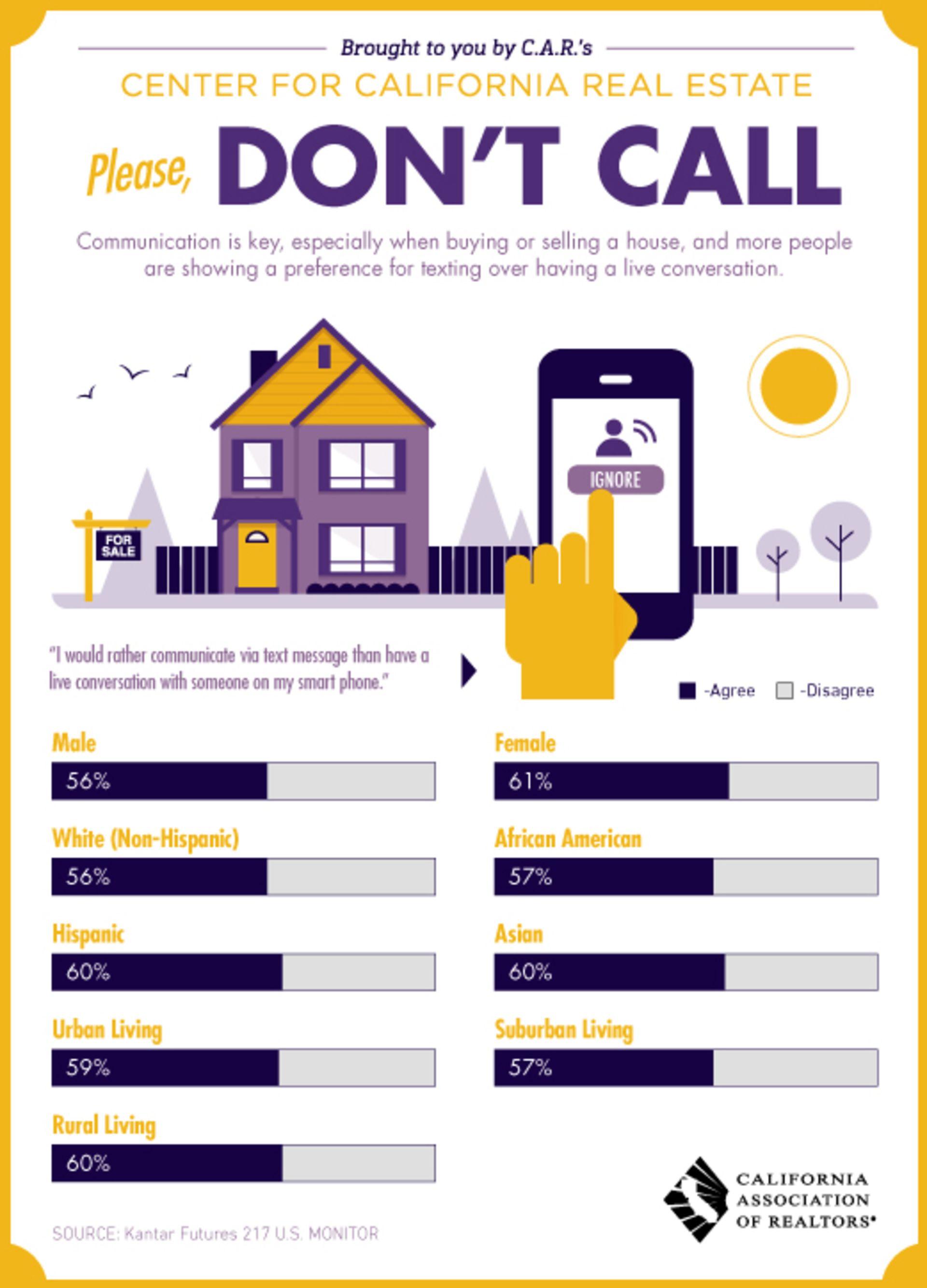 Text vs. calling
