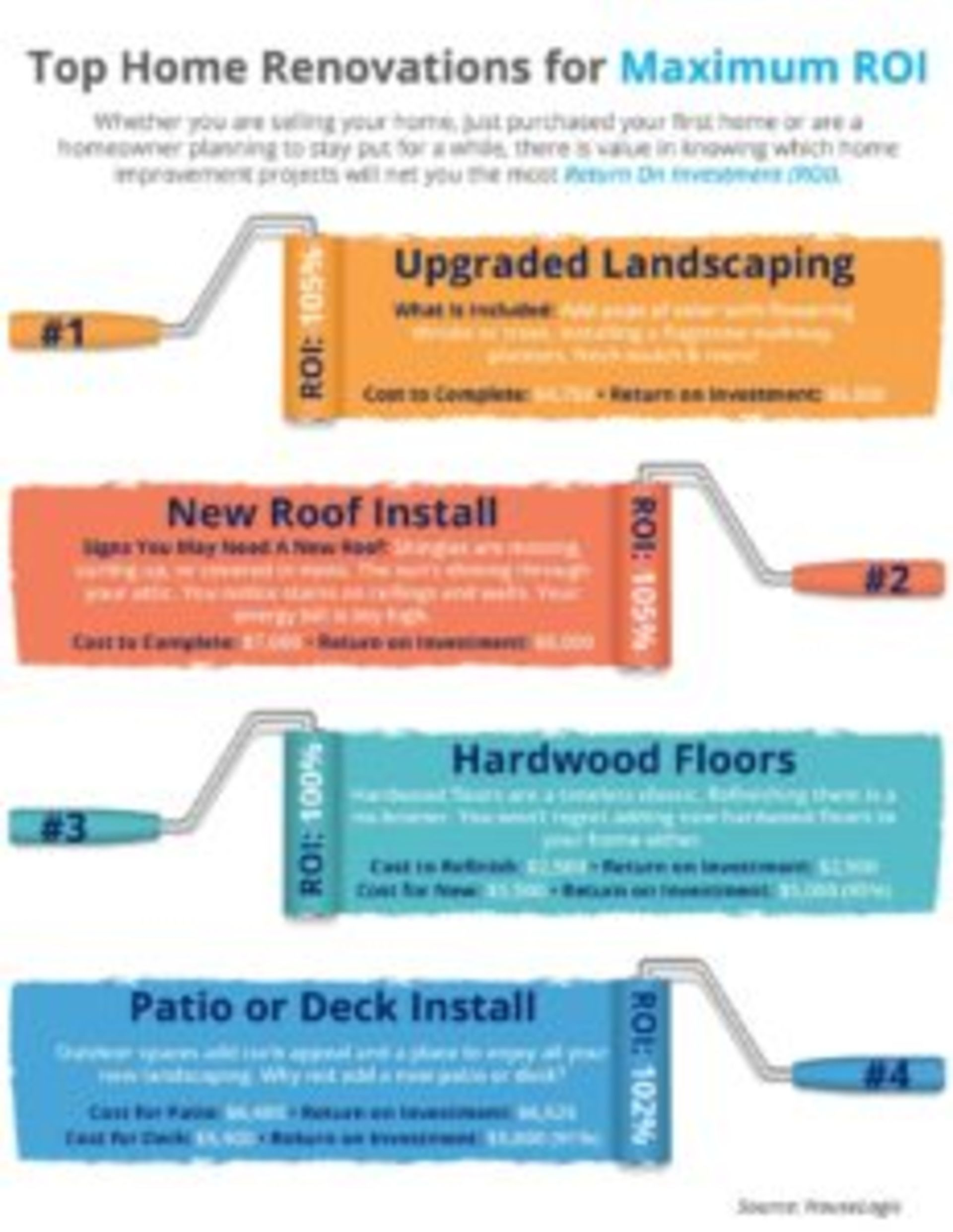 Top Home Renovations for Maximum ROI