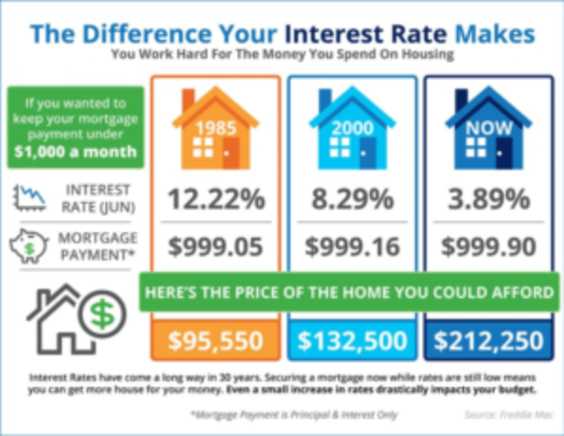 The Impact Your Interest Rate Has