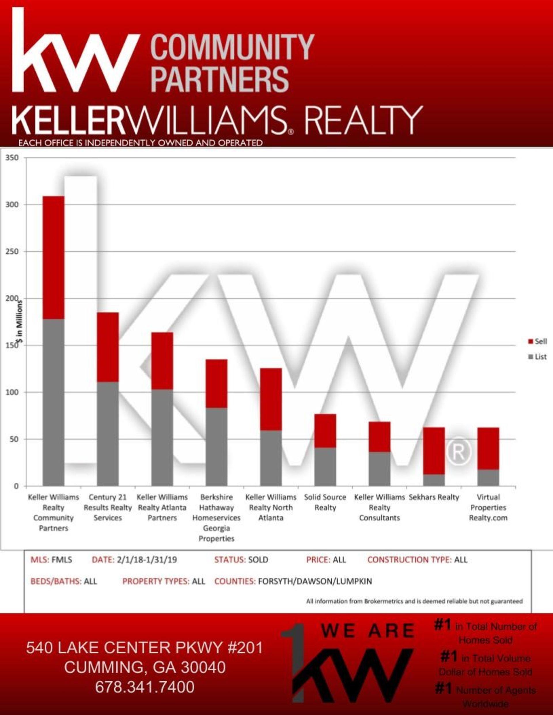 Keller Williams Realty Community Partners is #1