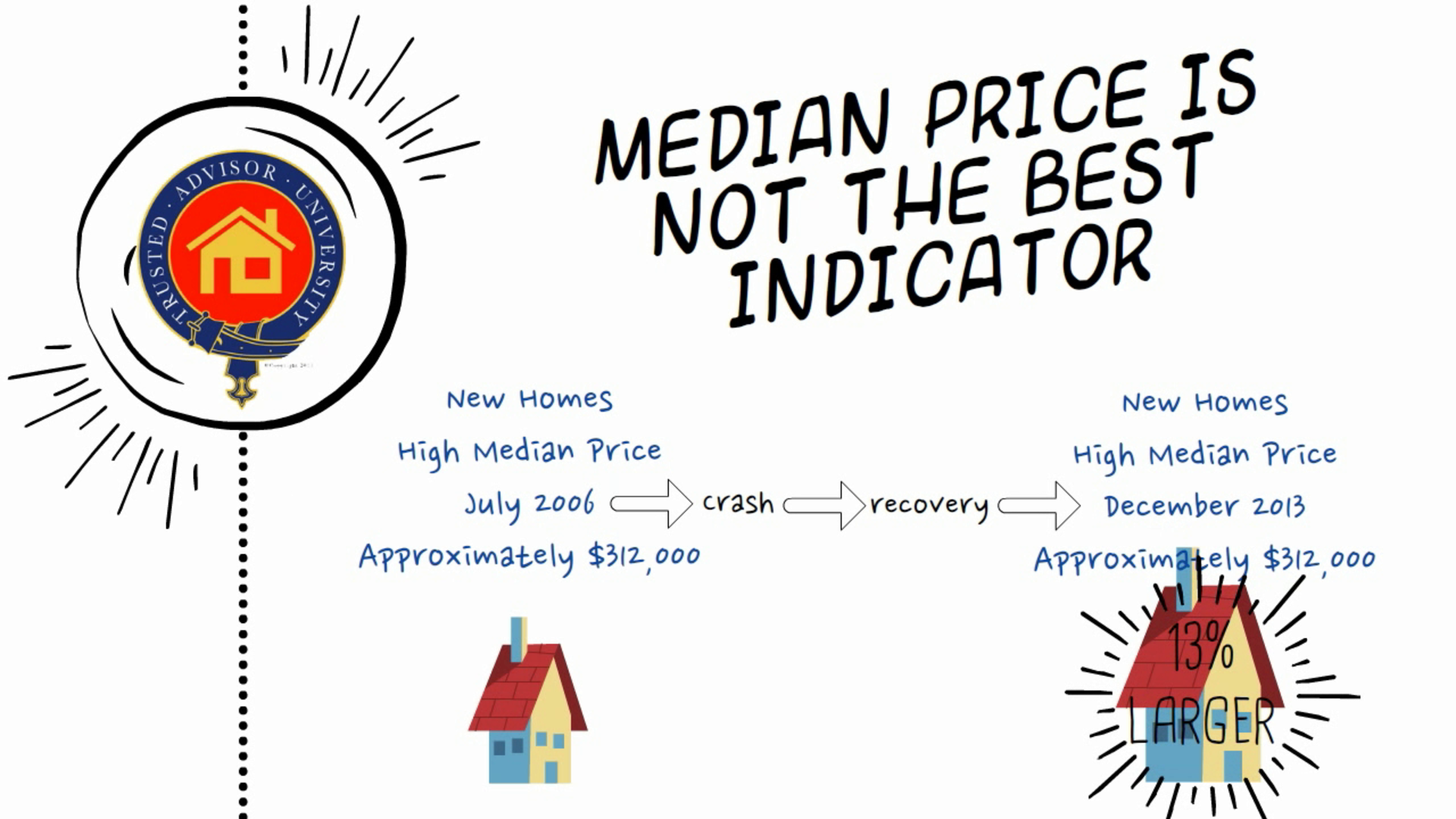 Why Median  Price is Not the 'Best' Market Indicator