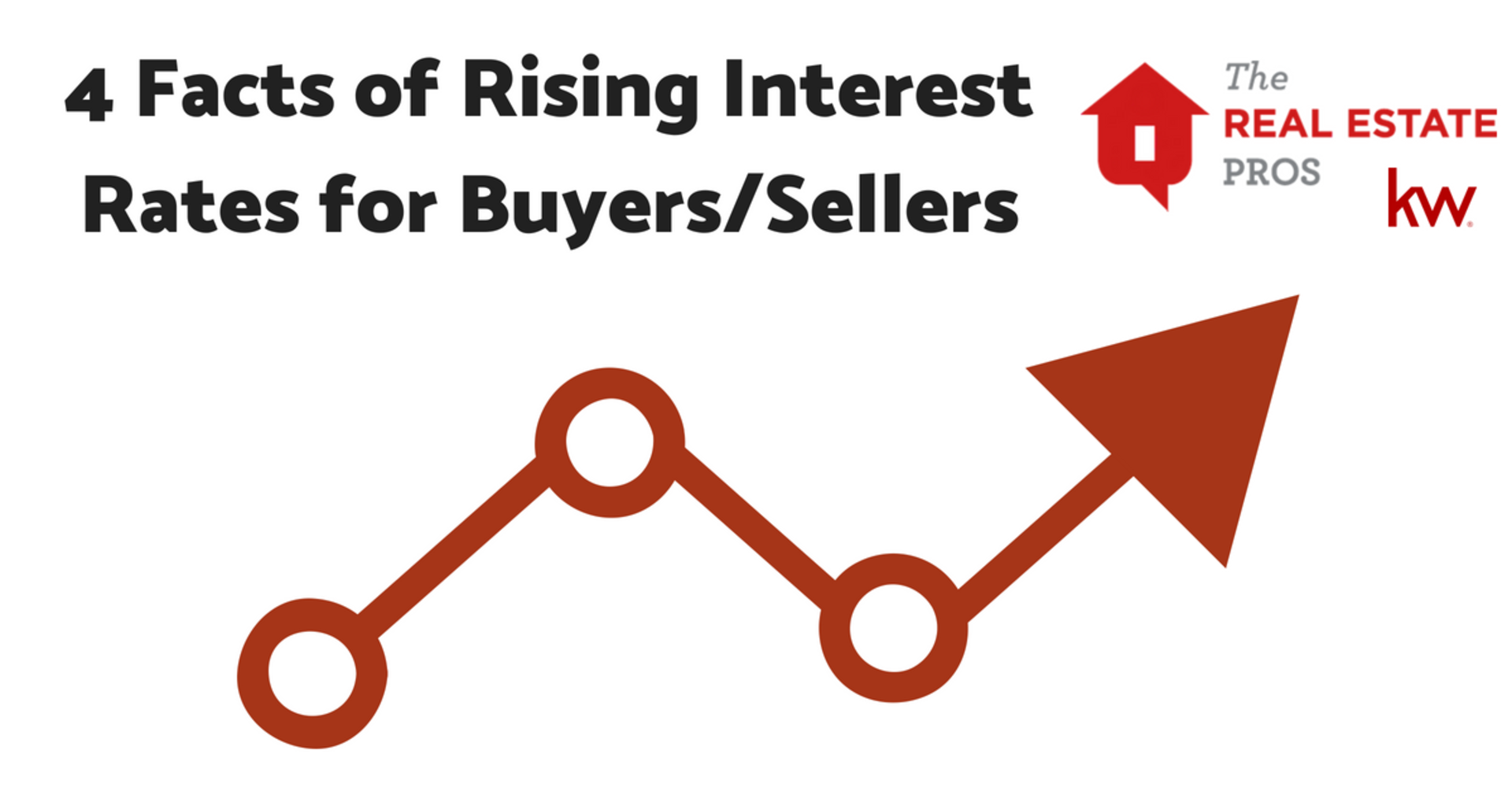 4 Facts of Rising Interest Rates for Buyers/Sellers