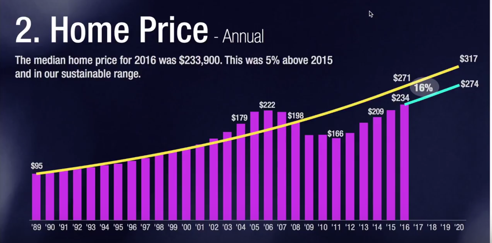 2016 Home Price Review (VIDEO)