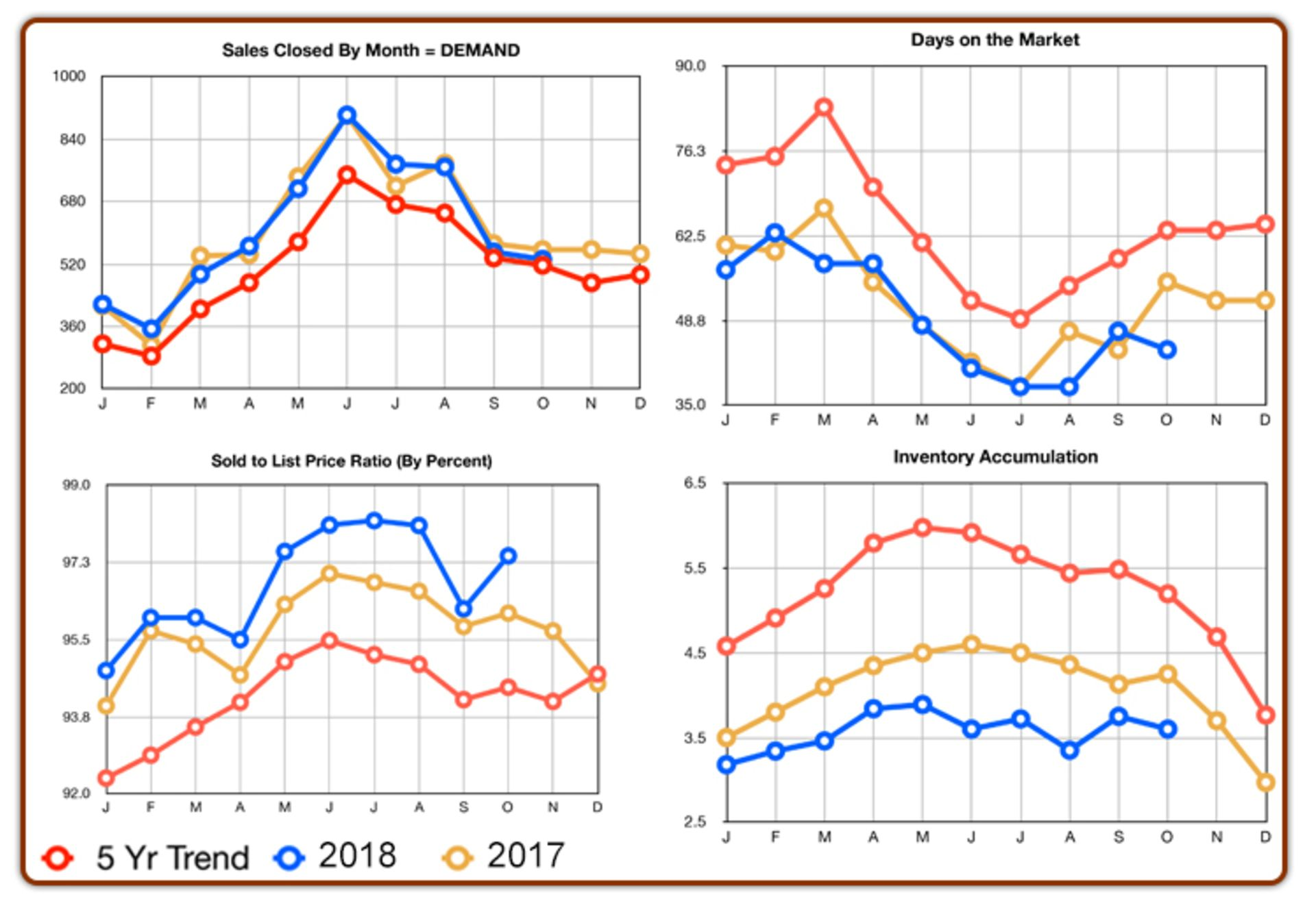Chester County Real Estate Statistics: October 2018