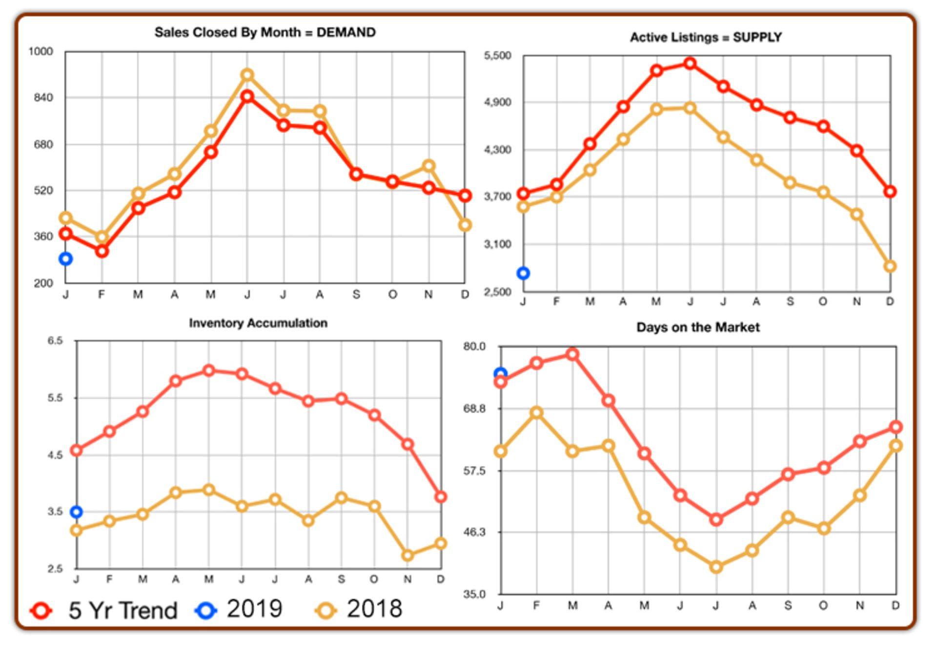Chester County Real Estate Statistics: January 2018