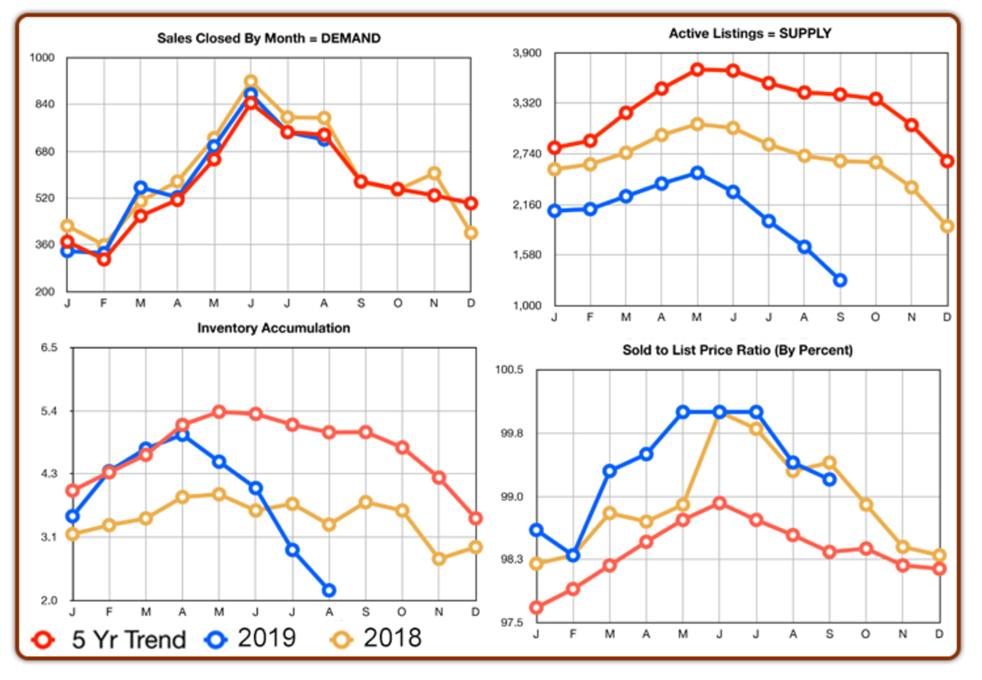 Chester County Real Estate Statistics : October 2019