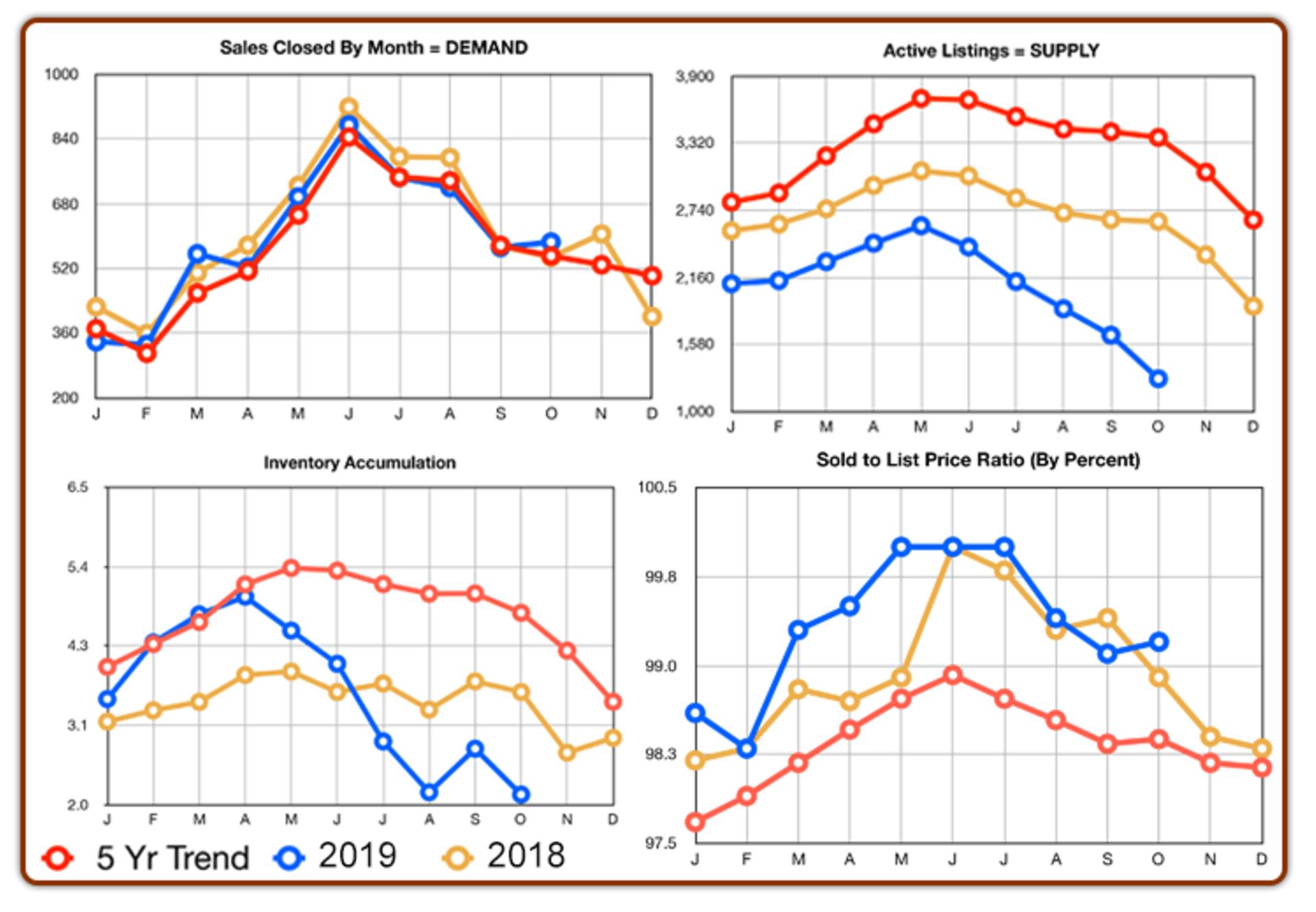 Chester County Real Estate Statistics : November 2019
