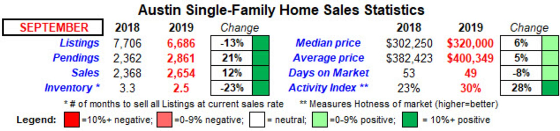 September Austin home sales is strongest month of 2019