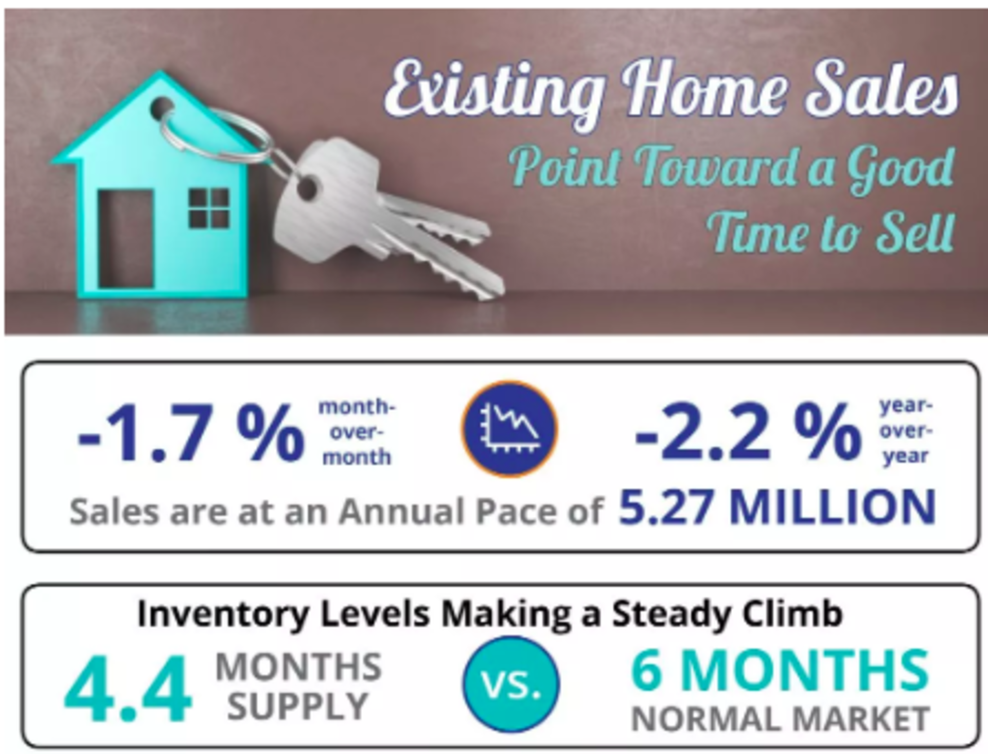 Existing Home Sales Point Toward a Good Time to Sell [INFOGRAPHIC]