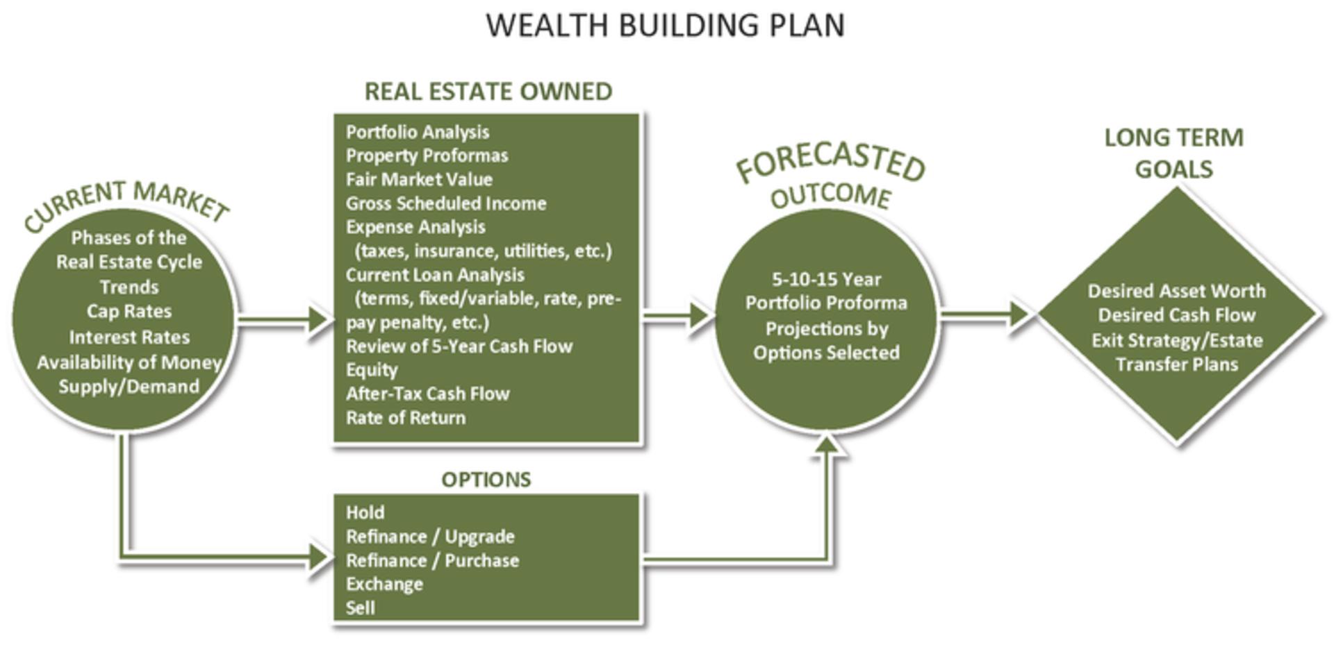 Wealth Building Plan