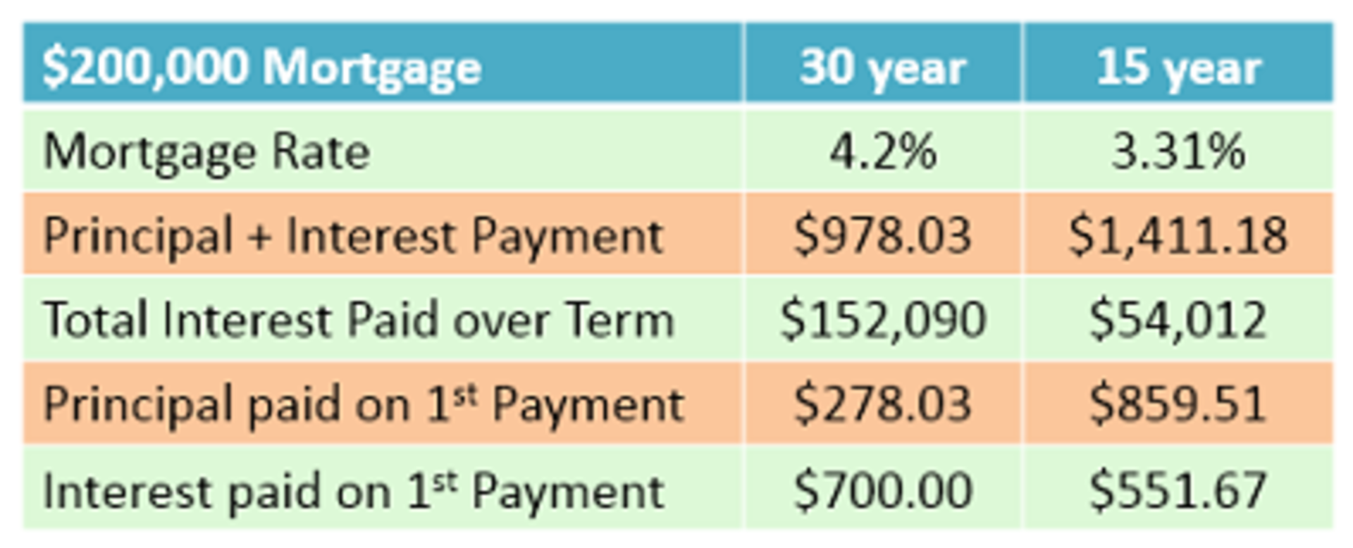 15 year vs. 30 year Mortgage