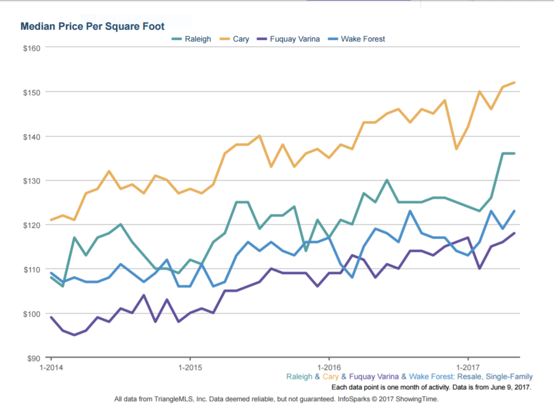 Sales Price Per Square Foot Data for Wake County