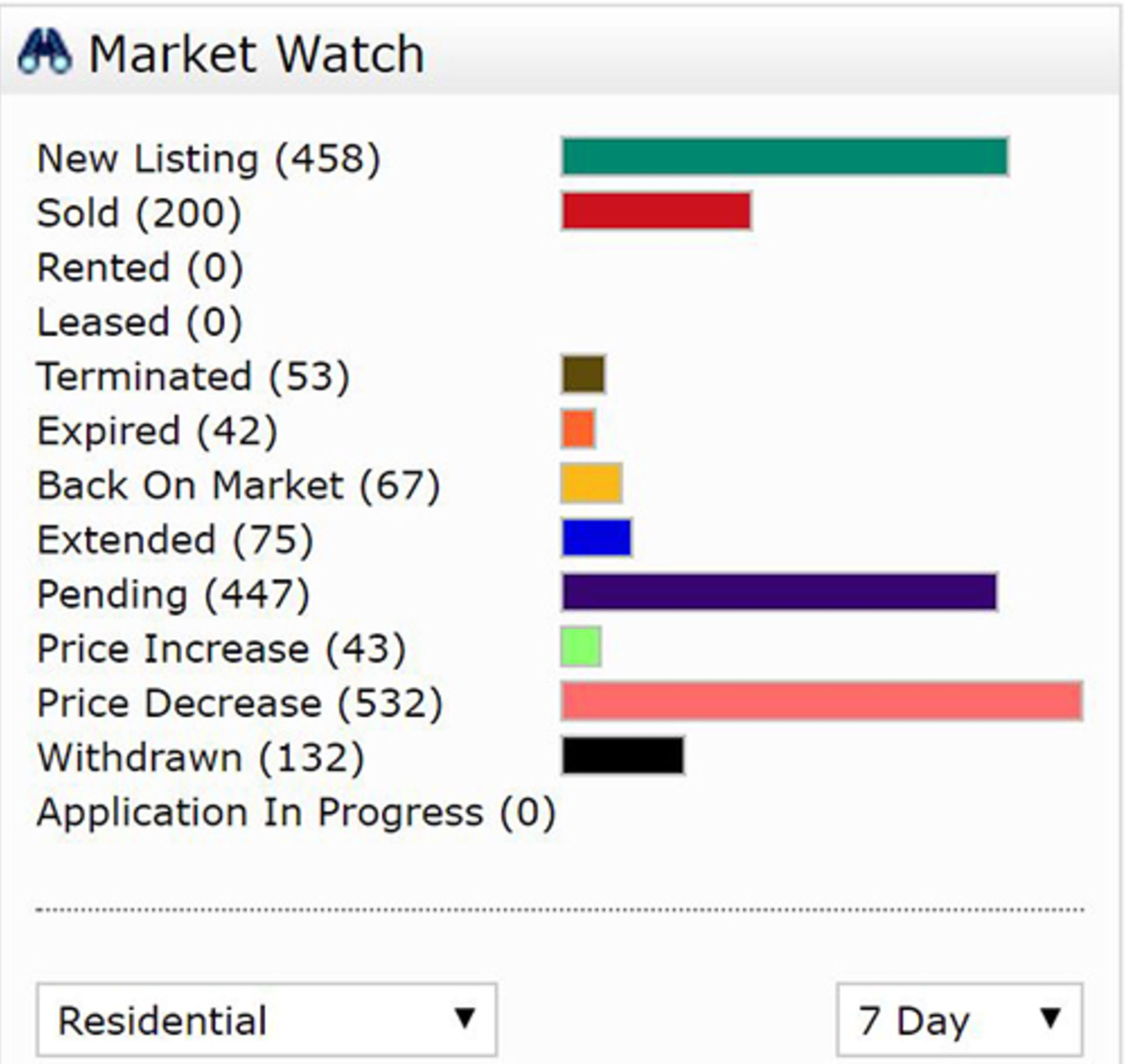 UPDATED: MARKET WATCH REPORTS