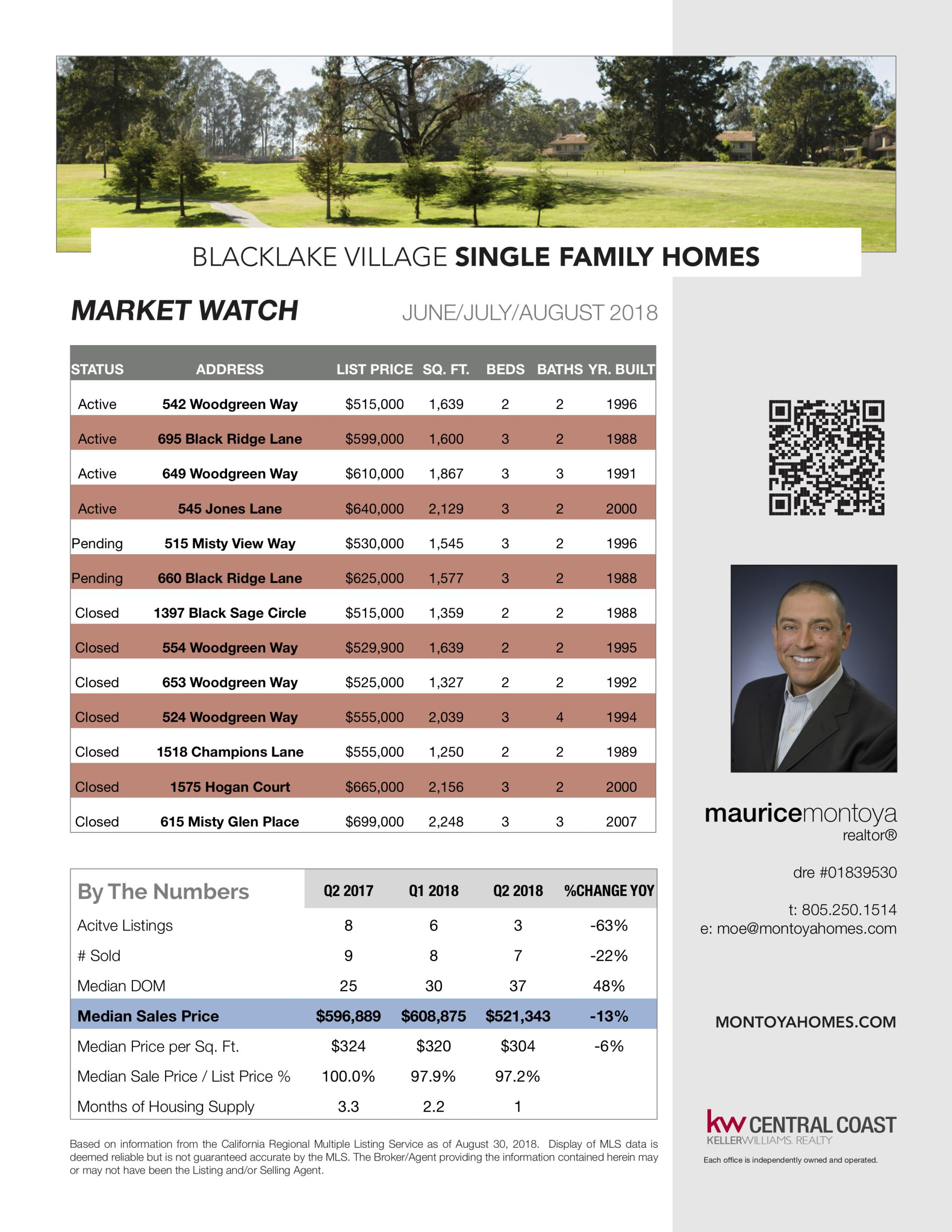 Blacklake Village Market Watch – Jun-Aug. 2018