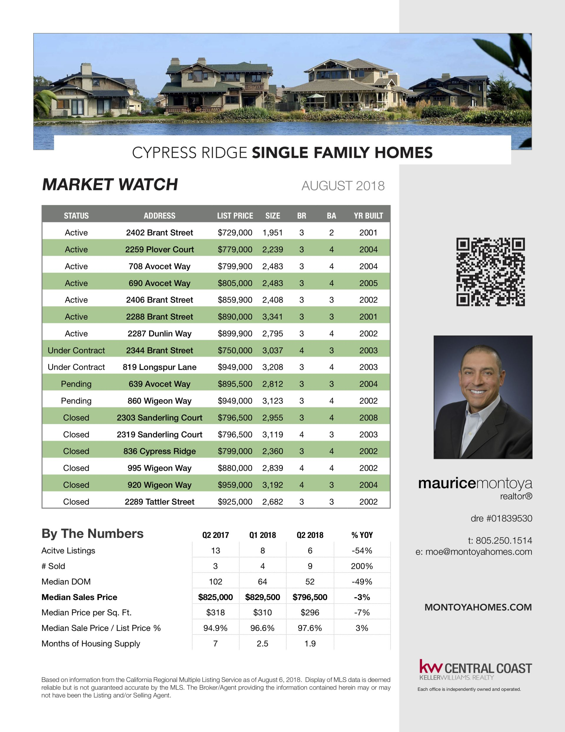 Cypress Ridge Market Watch – July / August 2018