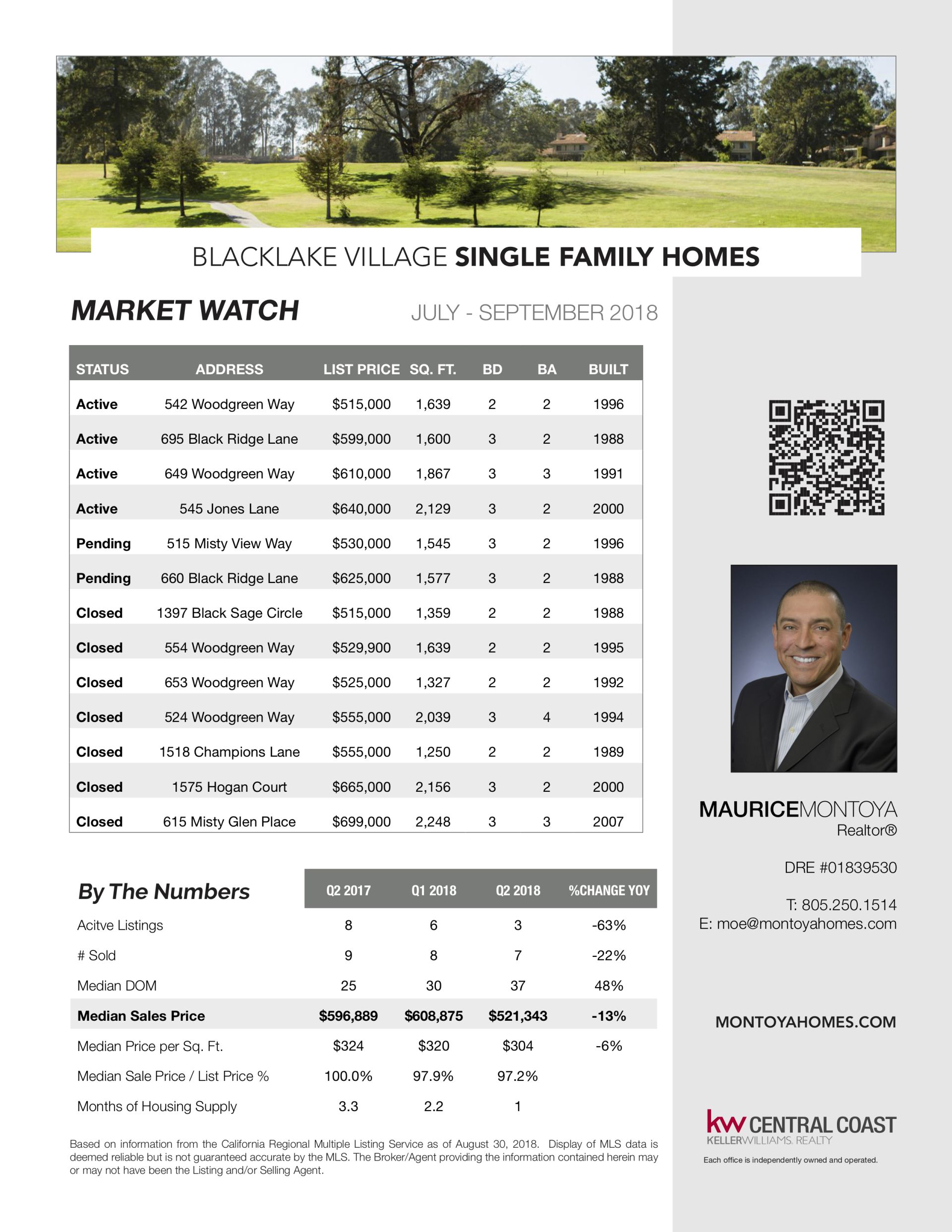 Blacklake Village Market Watch – September 2018