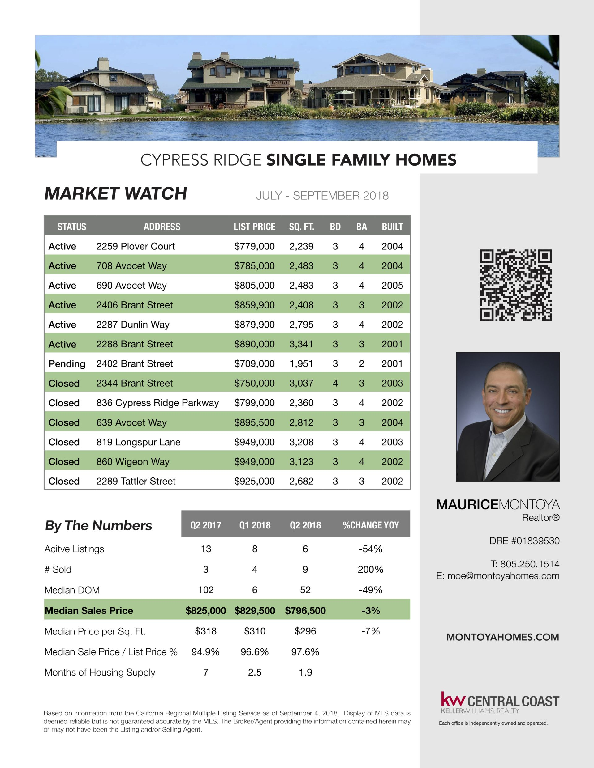 Cypress Ridge Market Watch – September 2018